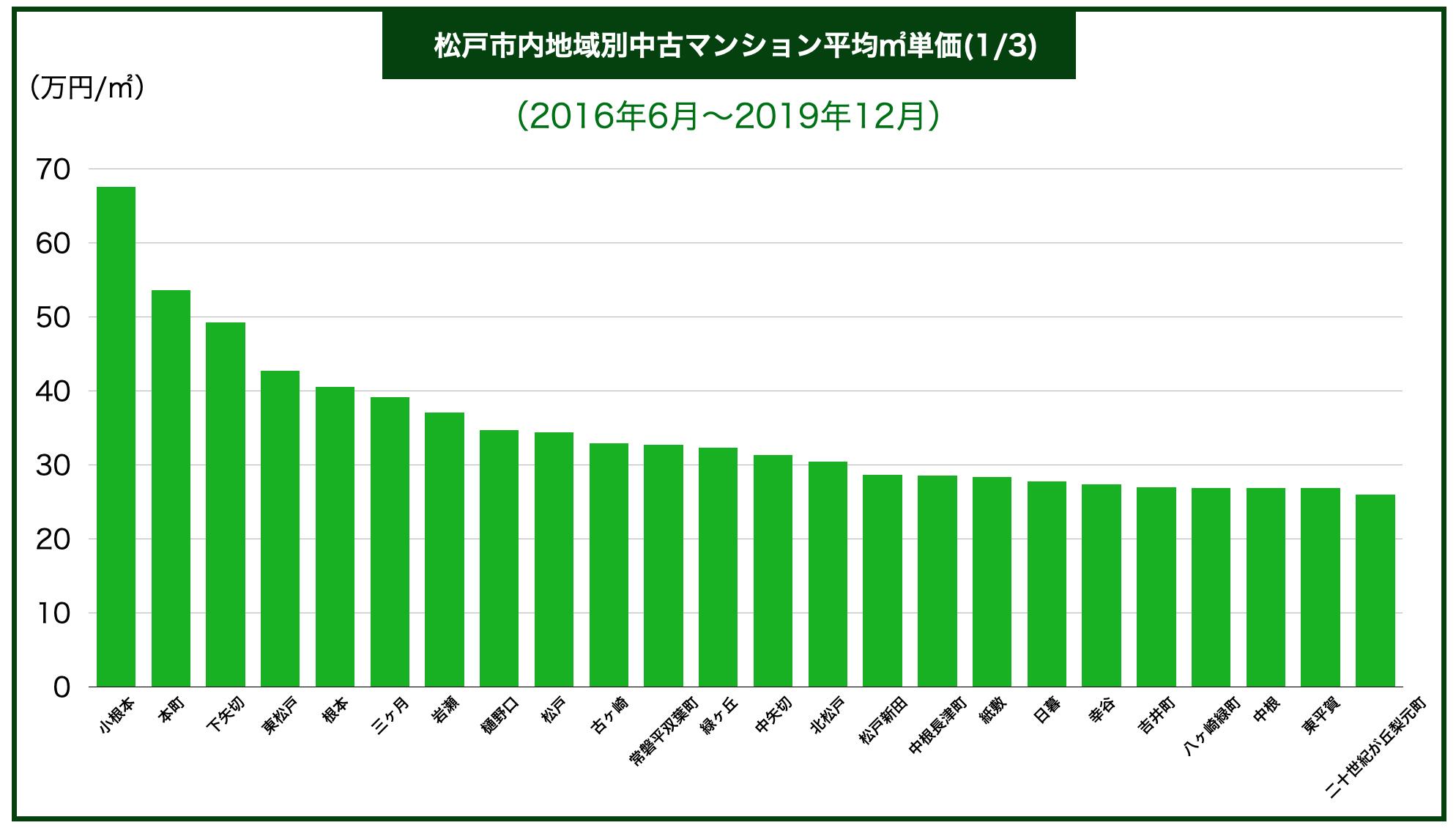 松戸市内地域別中古マンション平均㎡単価