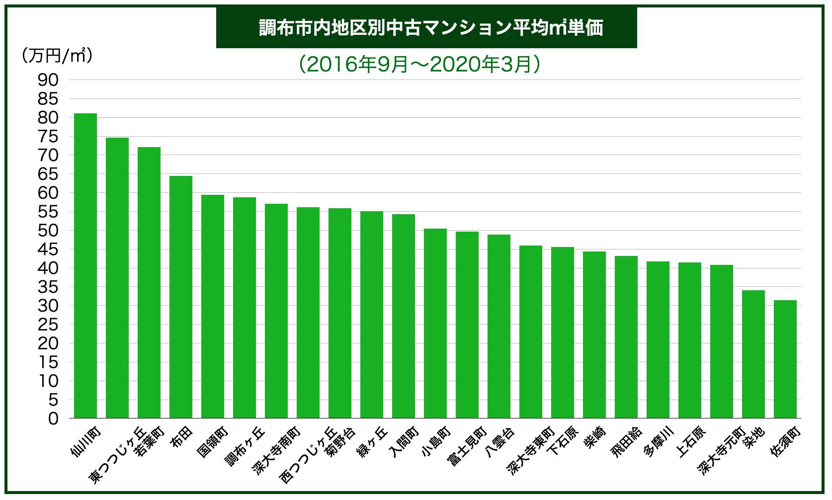 調布市内地域別中古マンション平均㎡単価