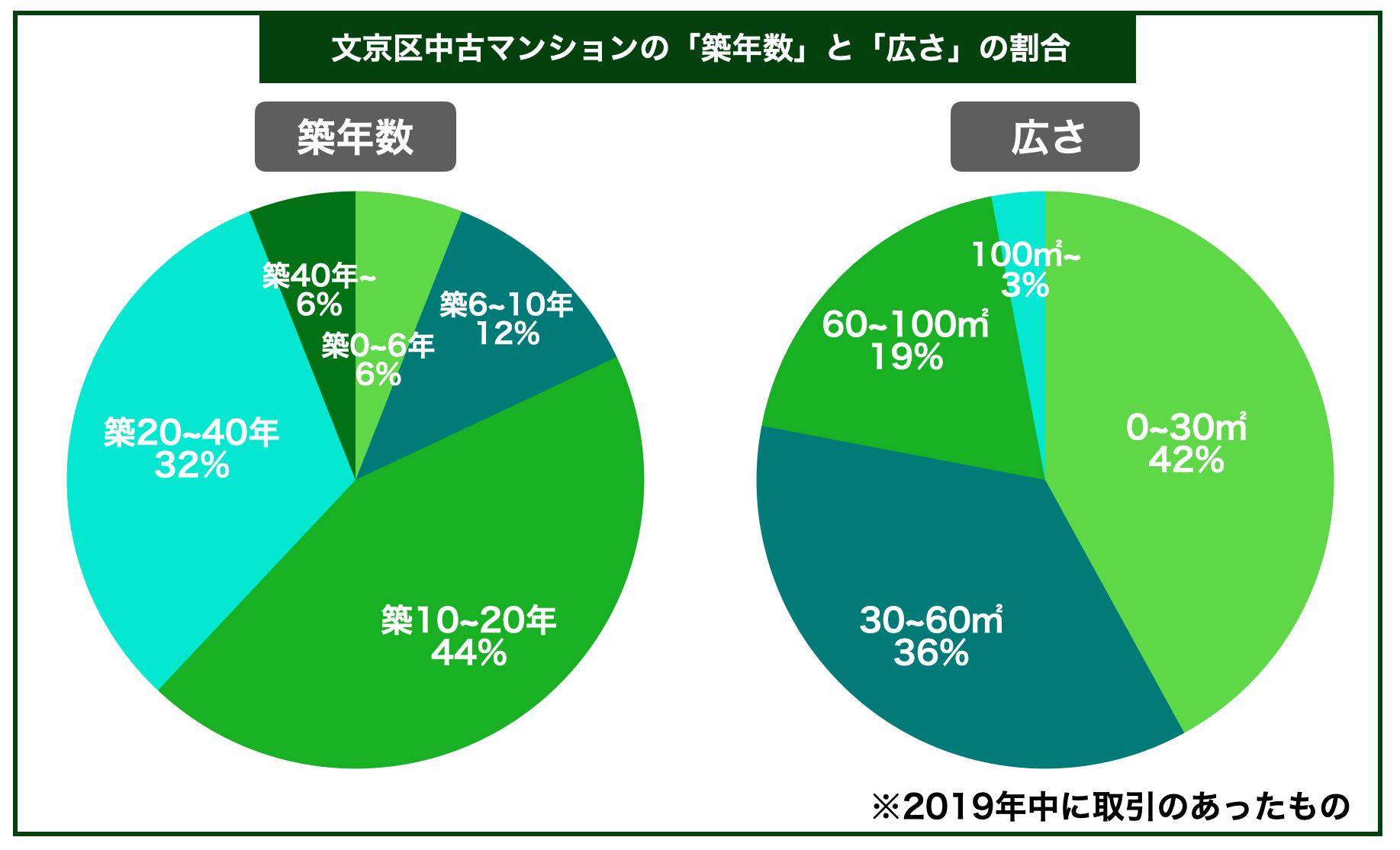 文京区中古マンション築年数広さ割合