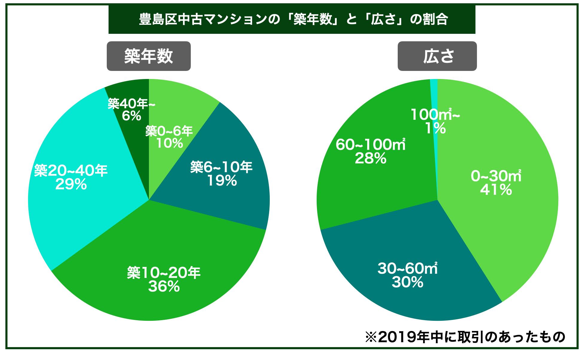 豊島区中古マンション築年数広さ割合