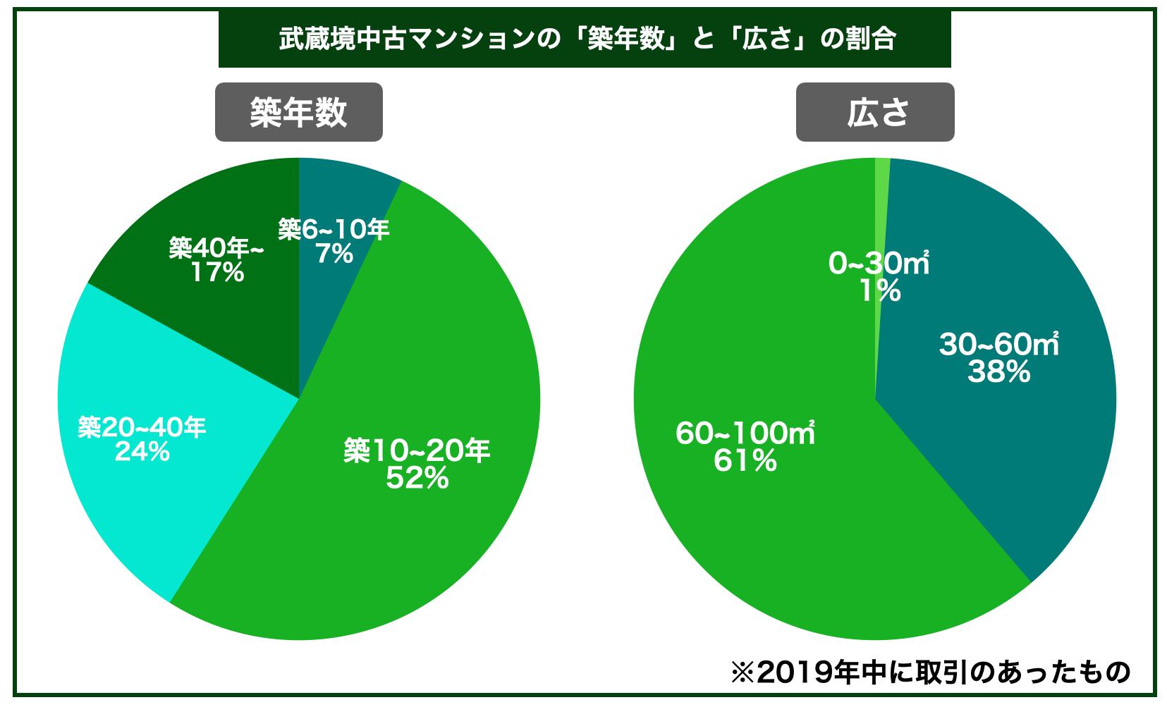 武蔵境中古マンション築年数広さ割合