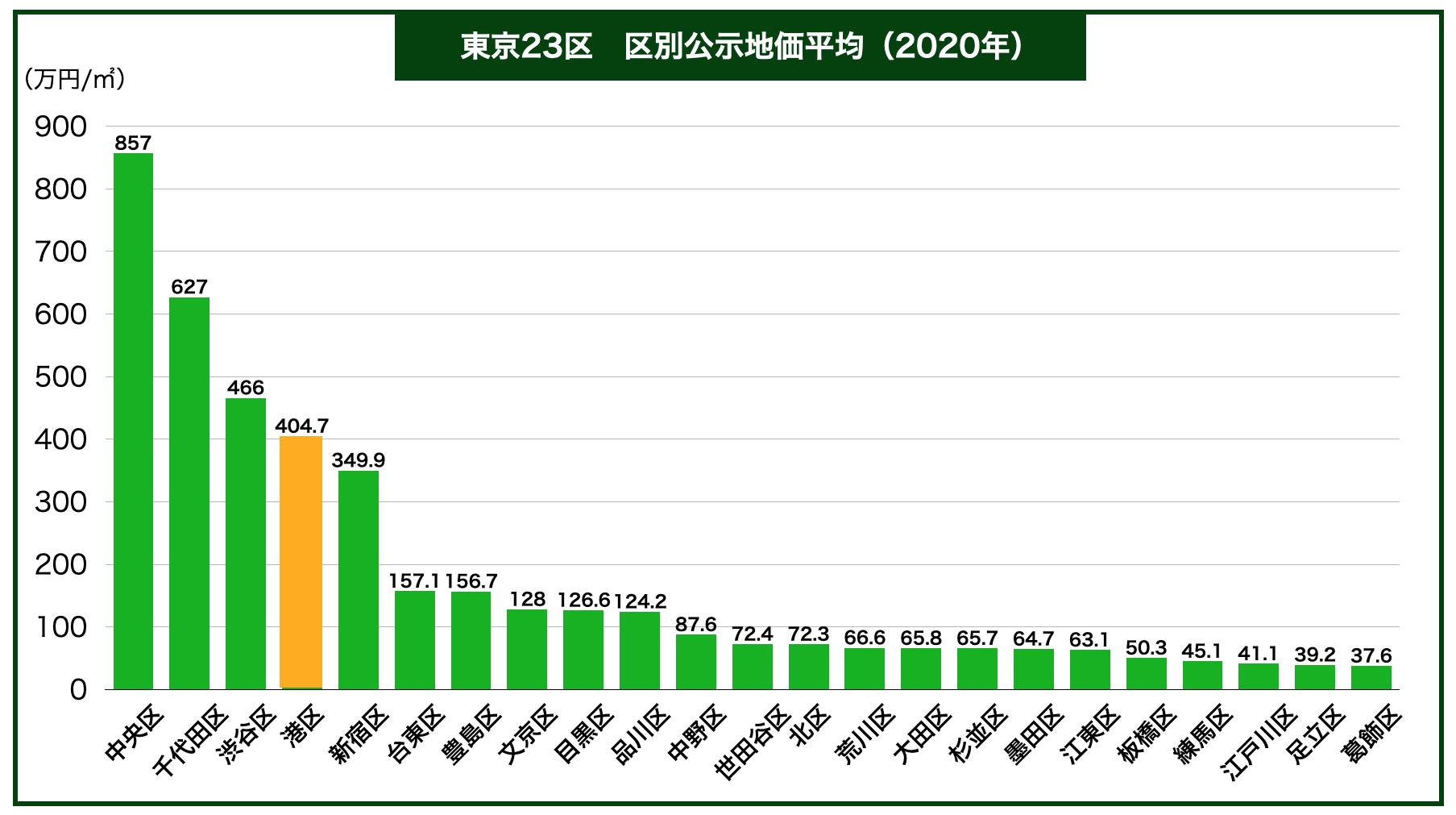 東京23区公示地価