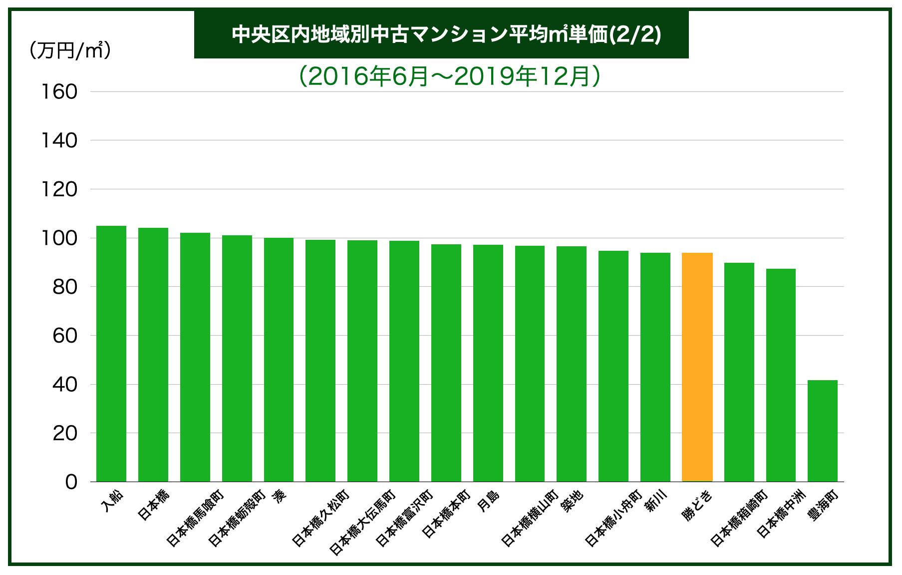中央区内地域別中古マンション平均㎡単価