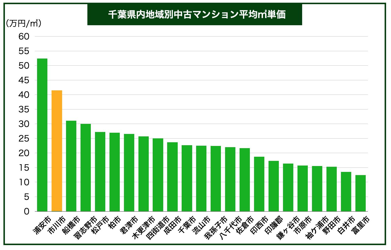 千葉県内地域別中古マンション平均㎡単価