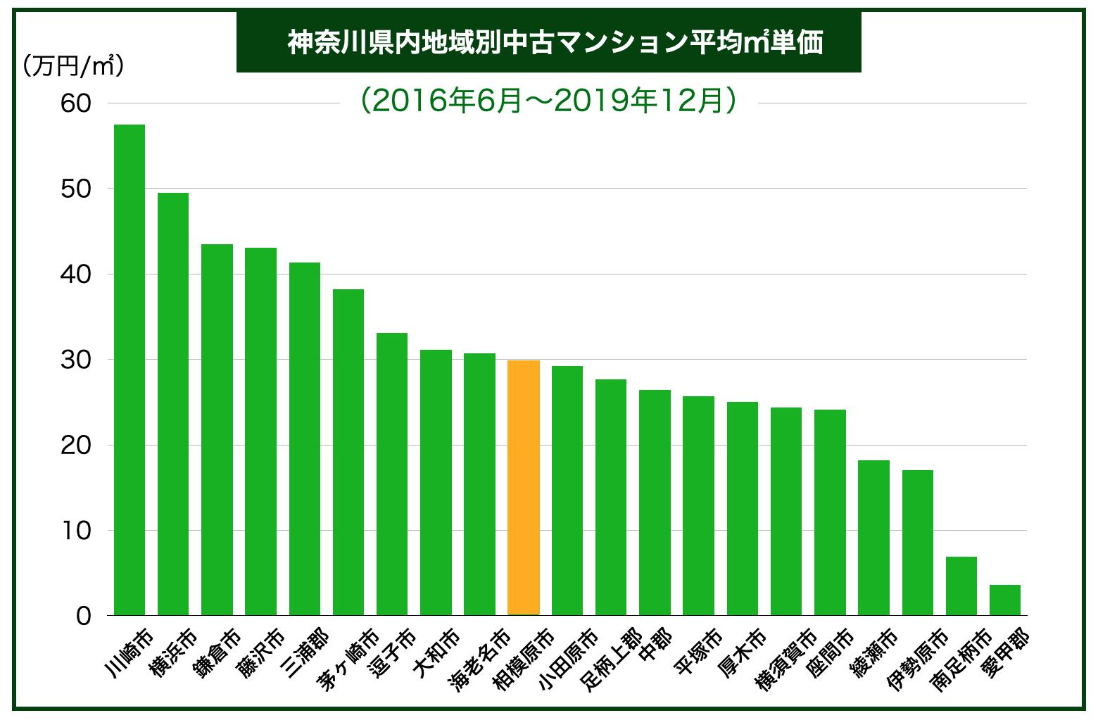 神奈川県内地域別中古マンション平均㎡単価