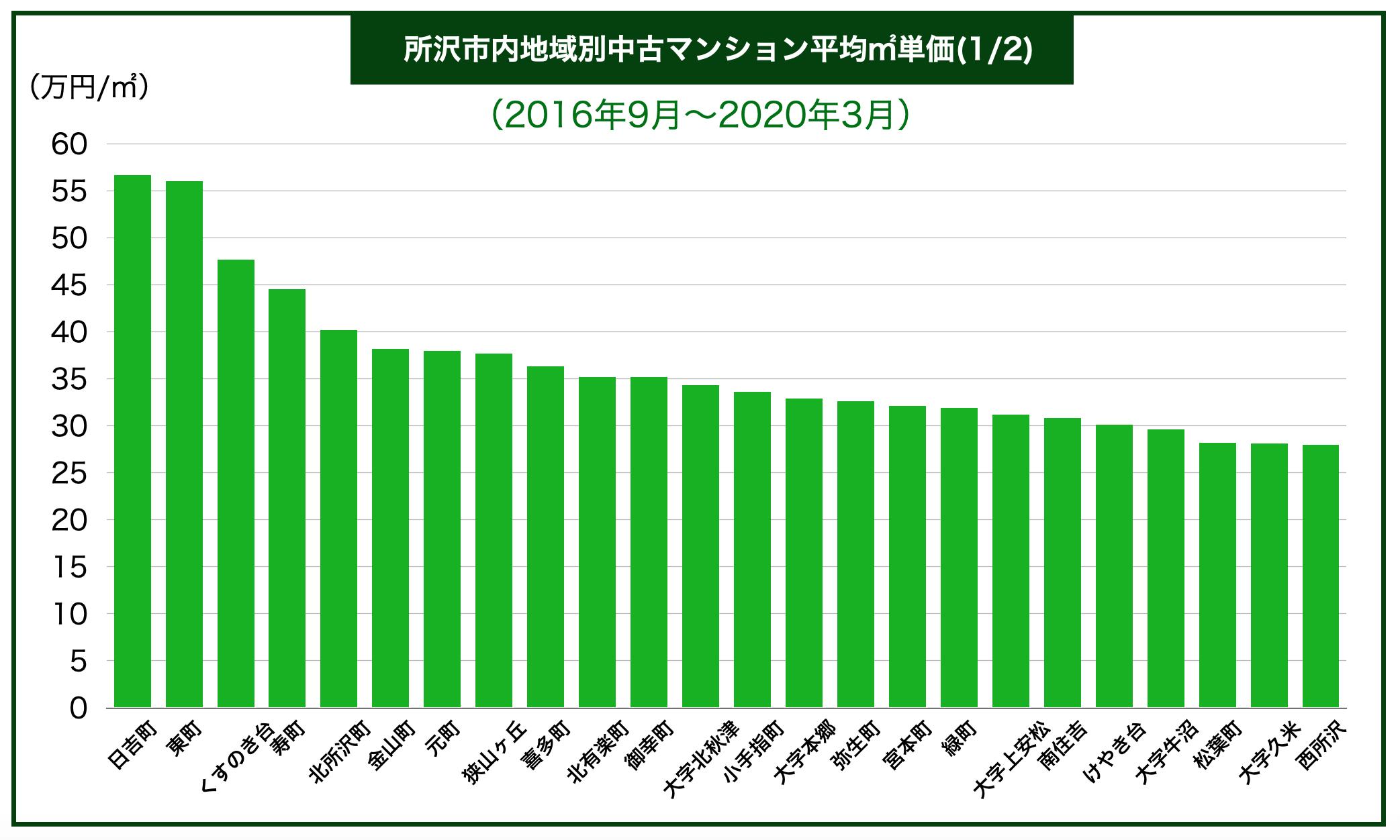 所沢市内区別中古マンション平均㎡単価
