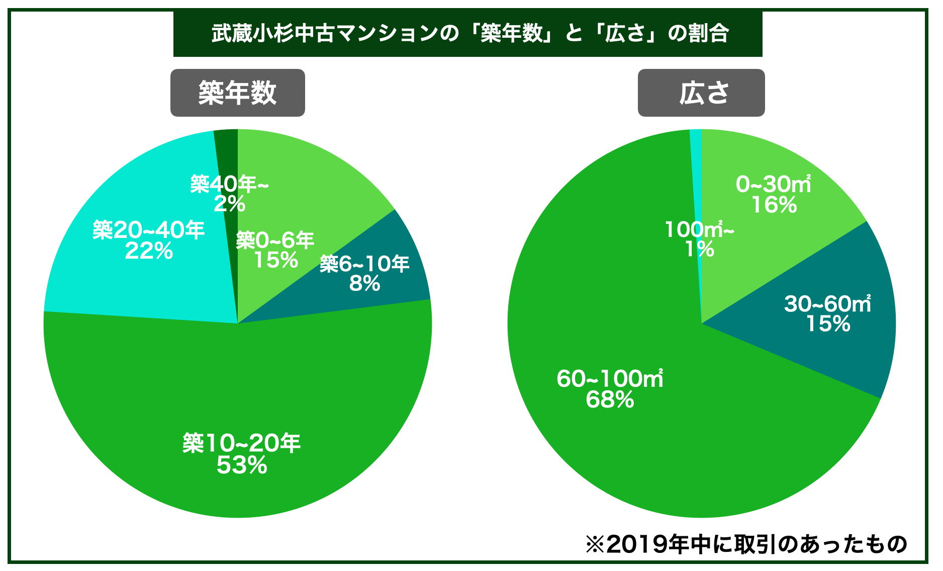 武蔵小杉中古マンション築年数広さ割合