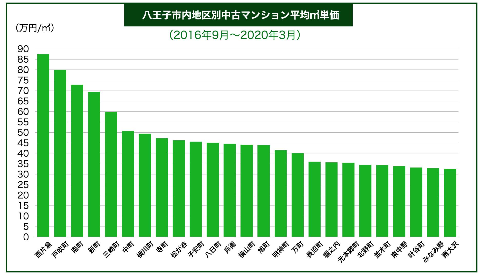 八王子市内区別中古マンション平均㎡単価