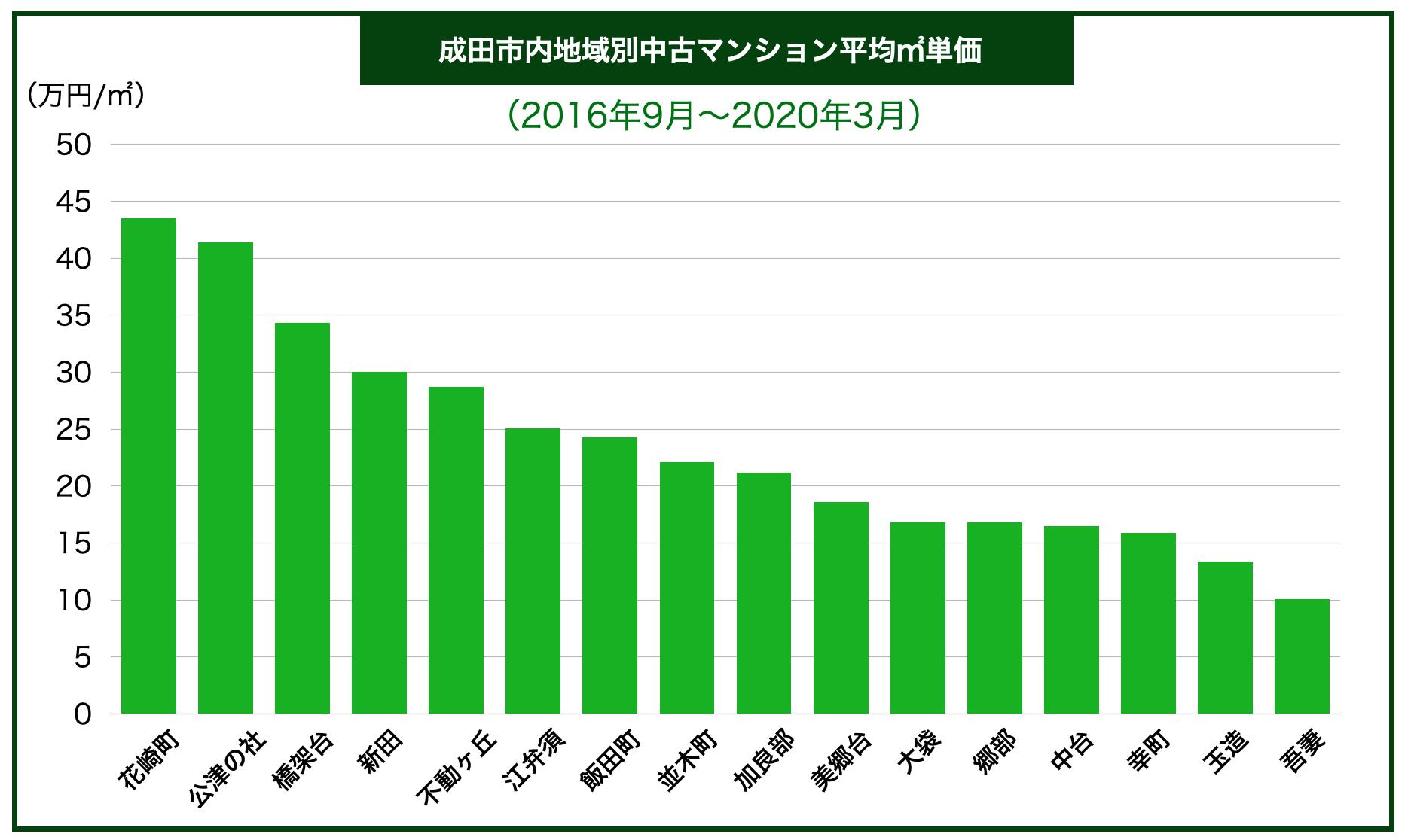 成田市内地域別中古マンション平均㎡単価