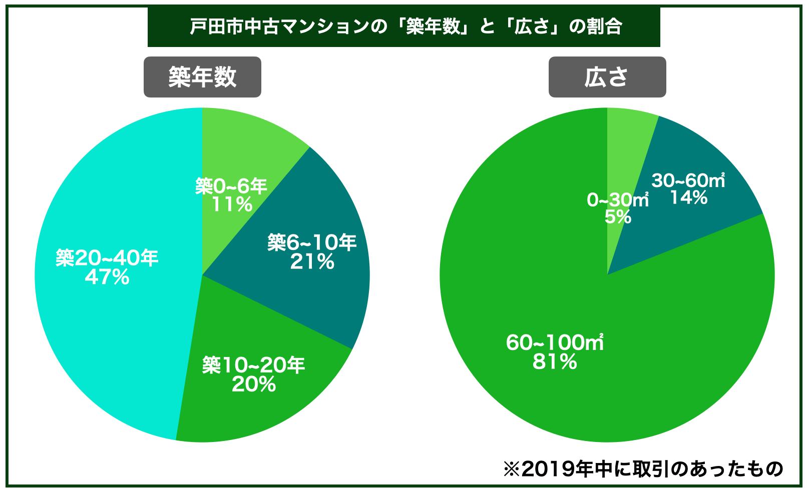 戸田市マンション築年数広さ割合