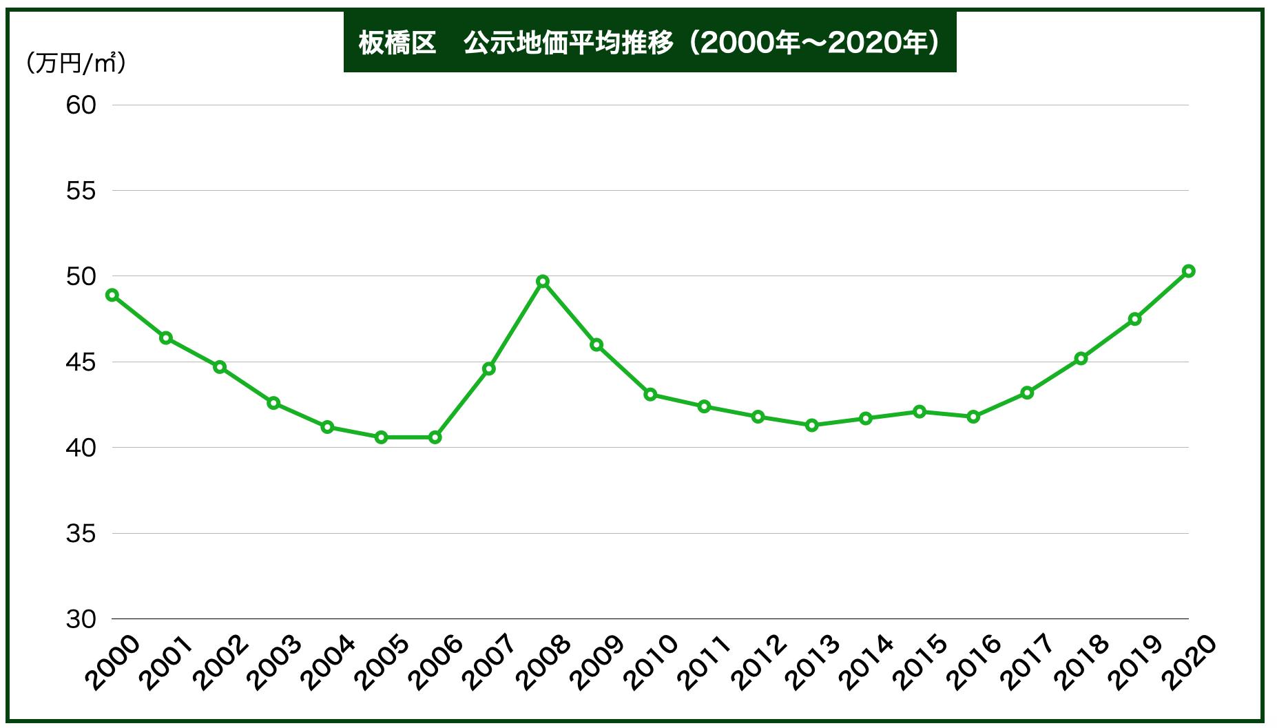 板橋区の公示地価の推移