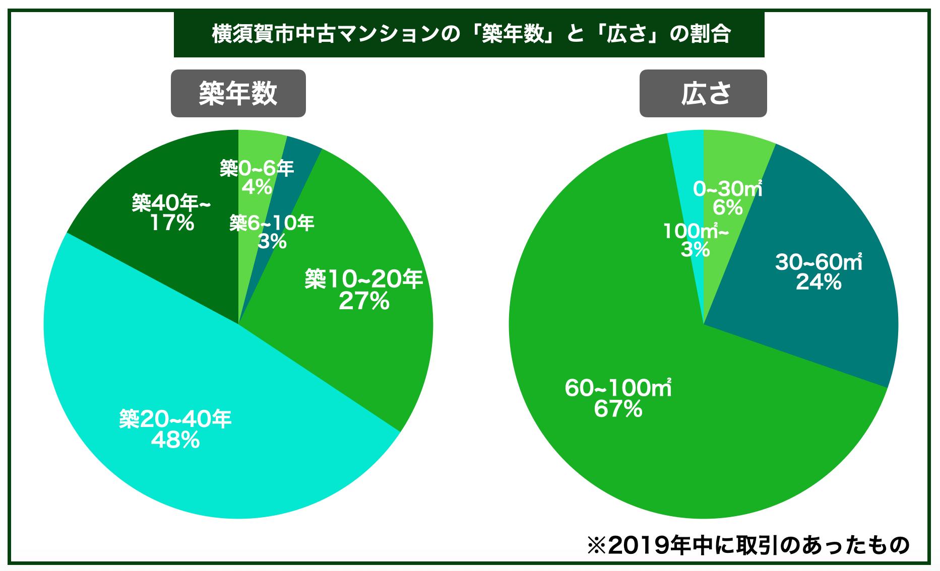 横須賀市中古マンション築年数広さ割合