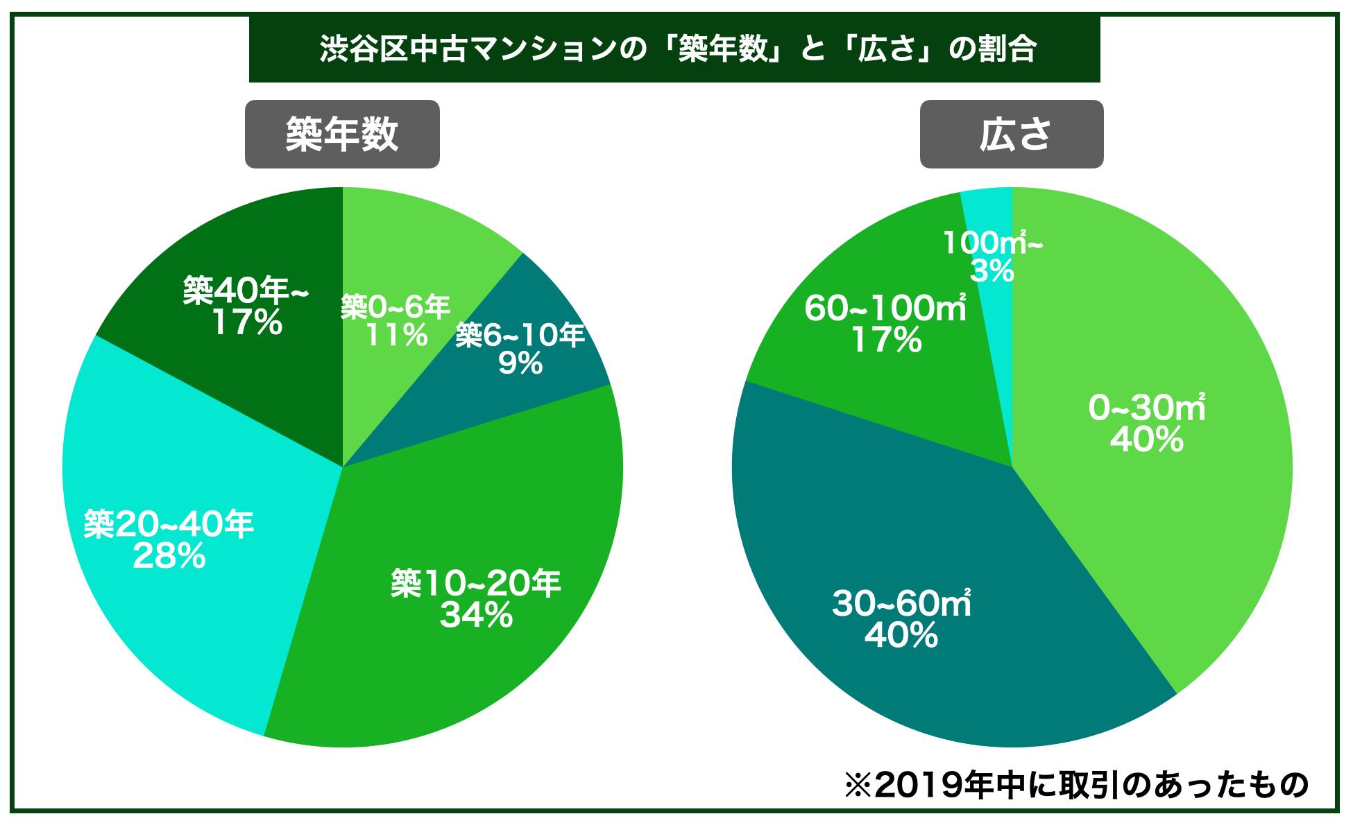 渋谷区中古マンション築年数広さ割合