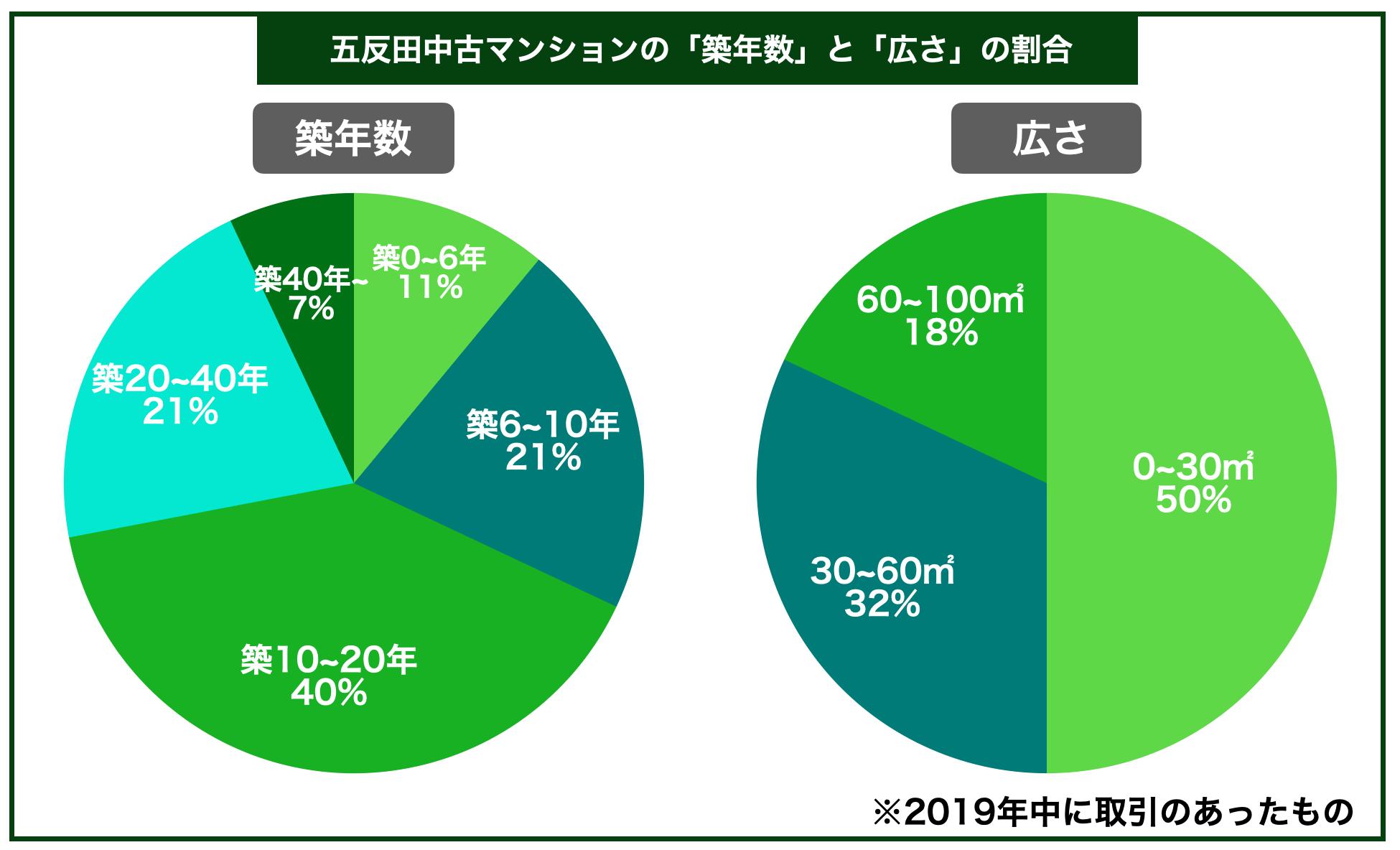 五反田中古マンション築年数広さ割合