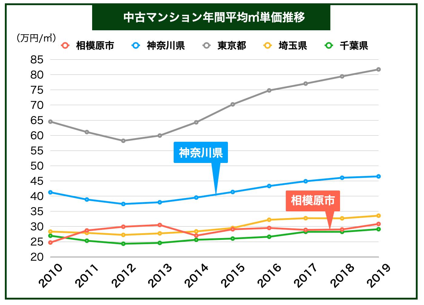 「中古マンション平均㎡単価推移」