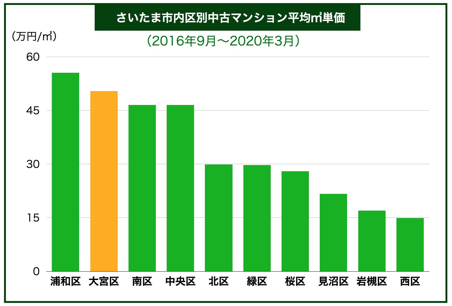さいたま市内地域別中古マンション平均㎡単価