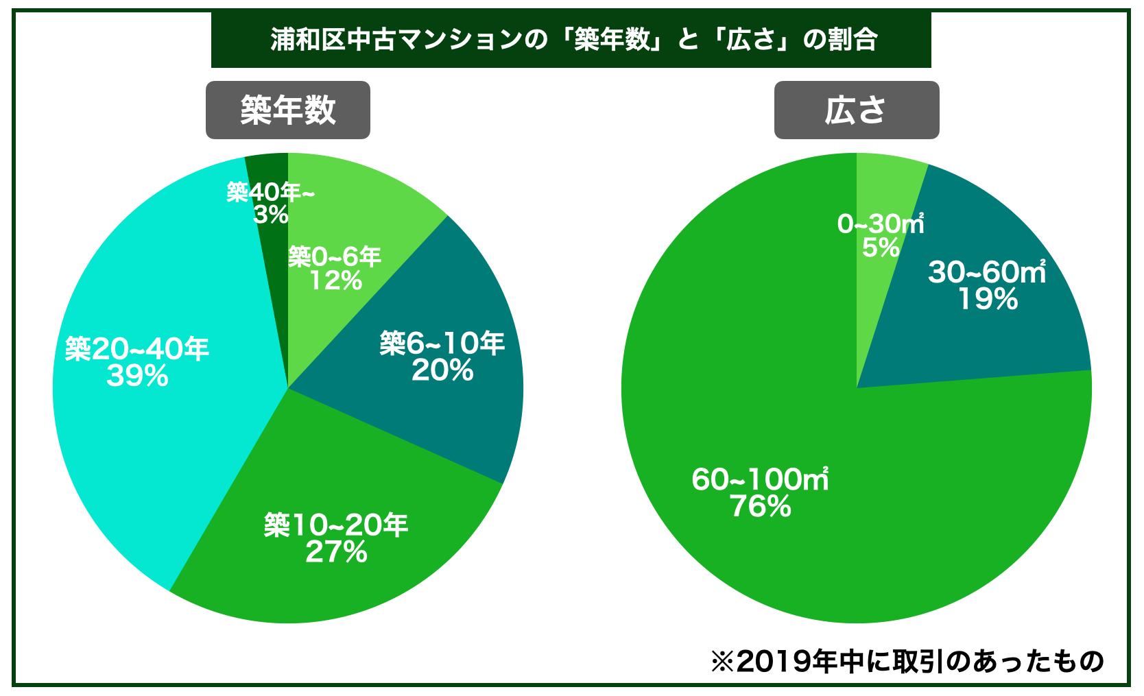 浦和区中古マンション築年数広さ割合