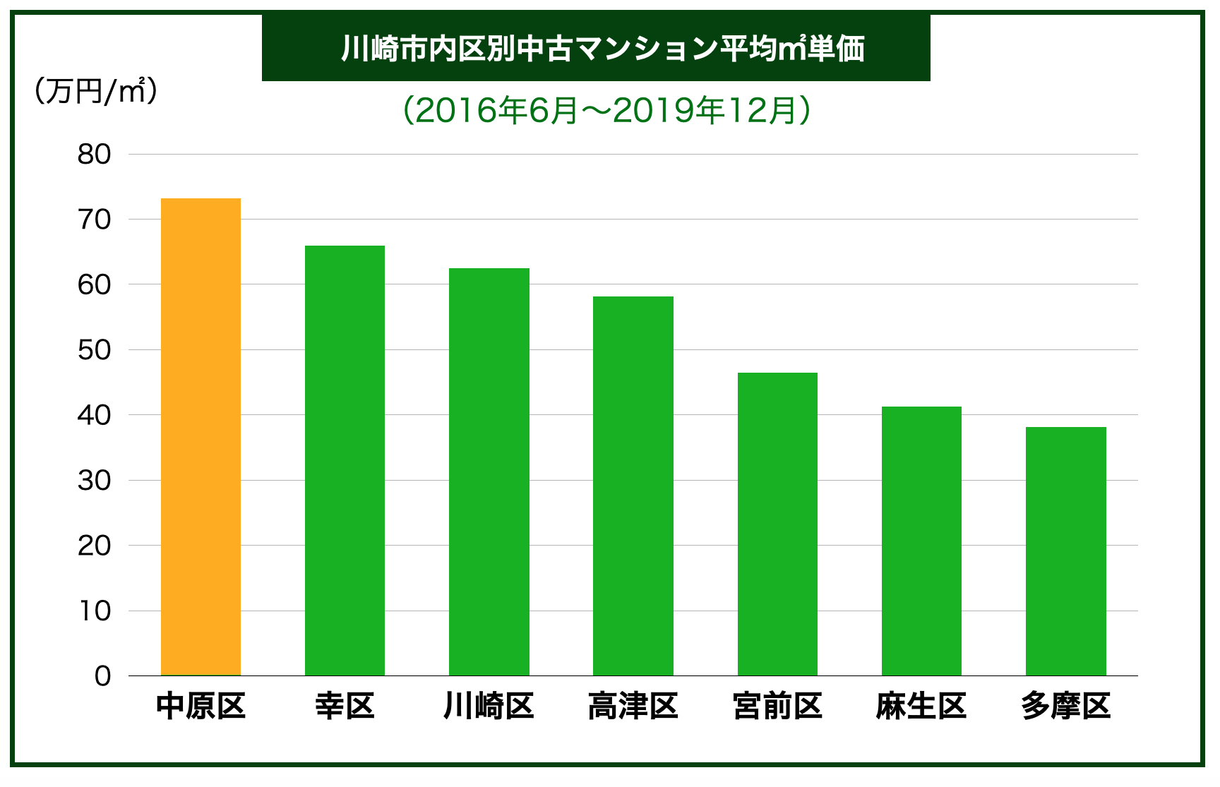川崎市内地域別中古マンション平均㎡単価