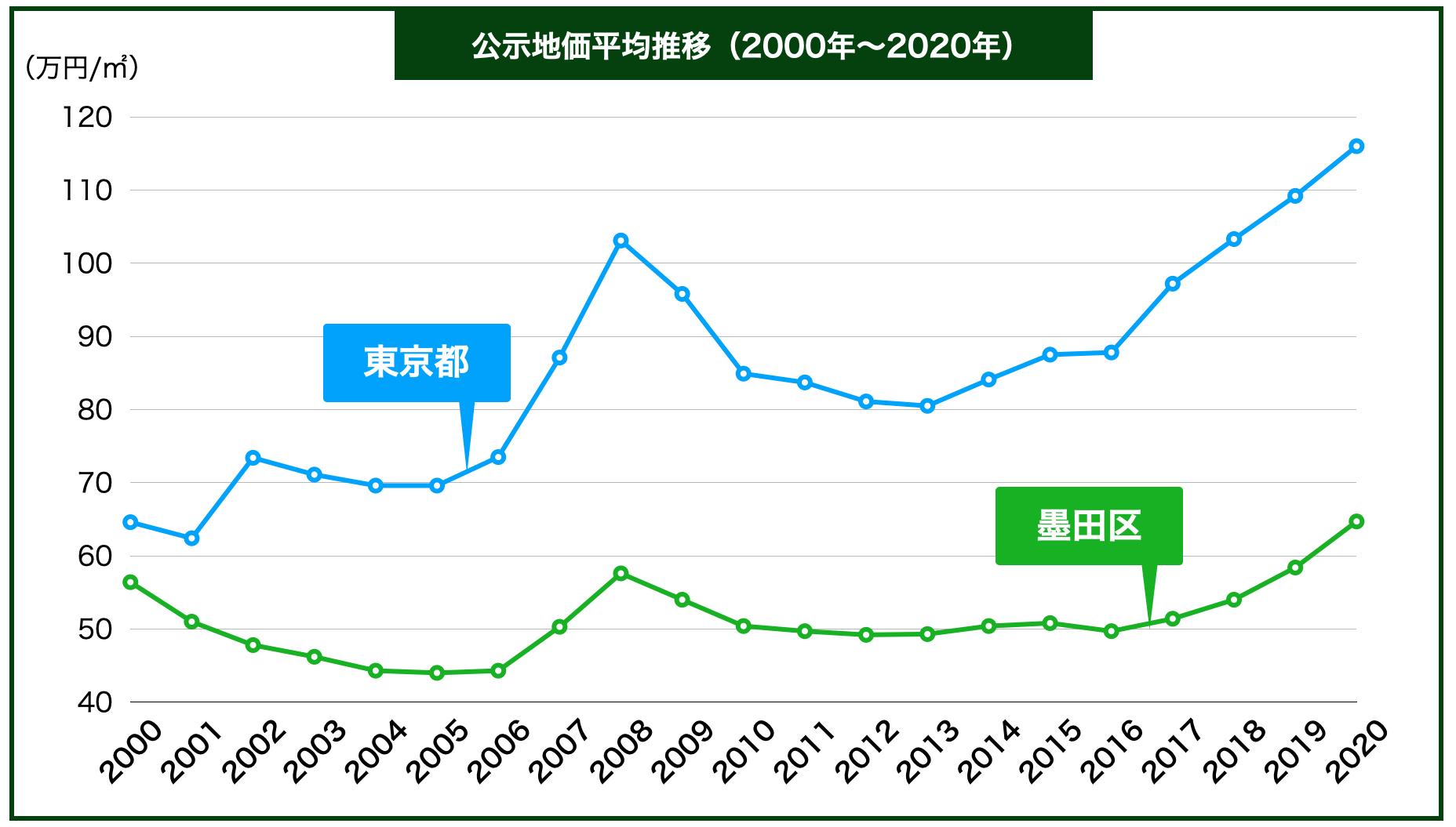 墨田区の公示地価の推移