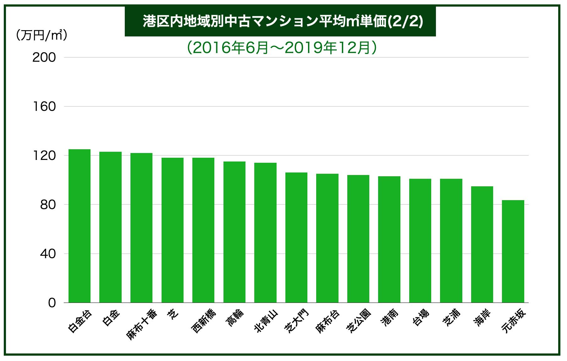 港区内地域別中古マンション平均㎡単価