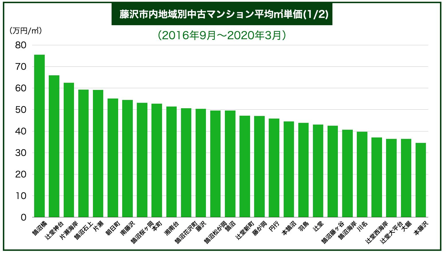 藤沢市内地域別中古マンション平均㎡単価