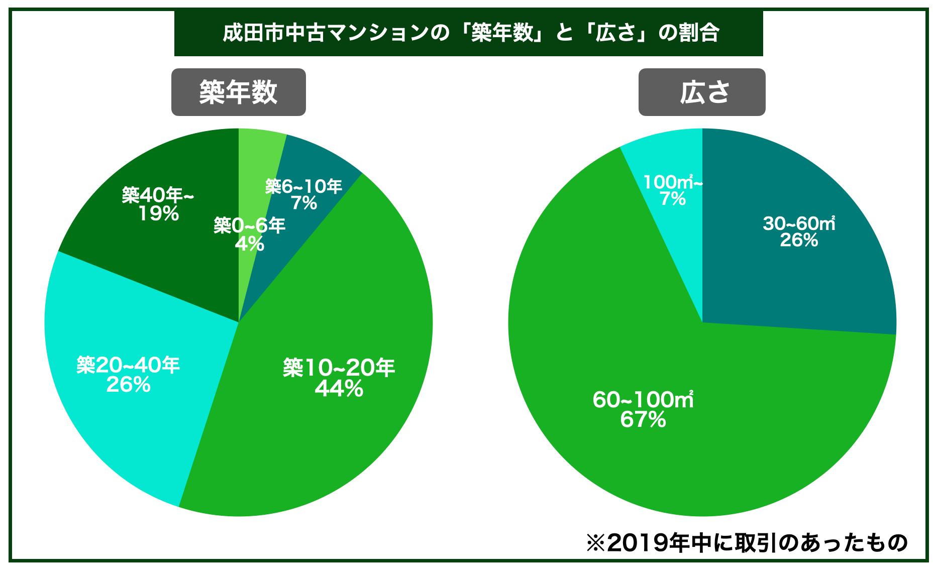 成田市マンション築年数広さ割合