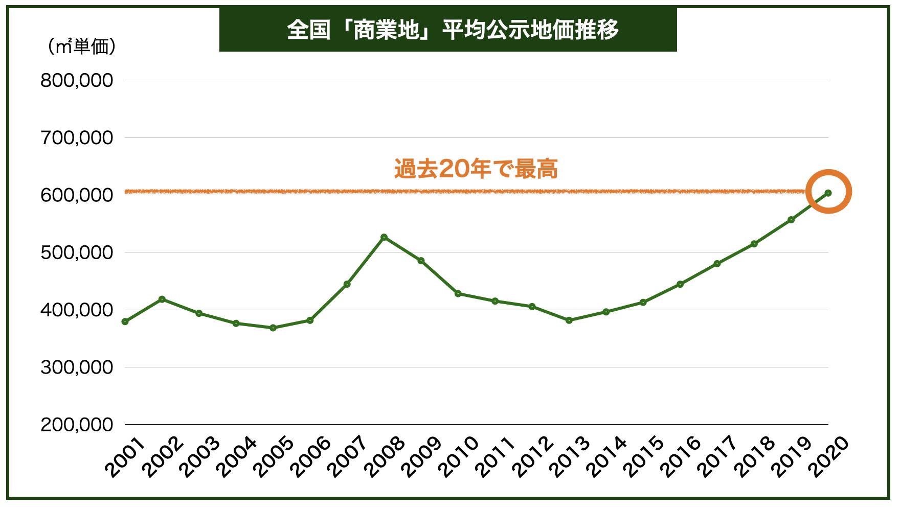 商業地価推移