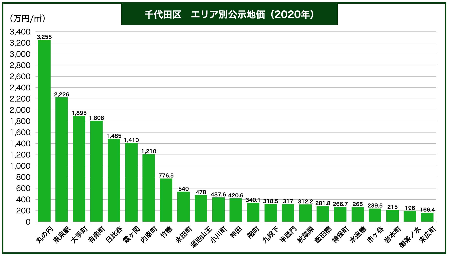 千代田区エリア別公示地価