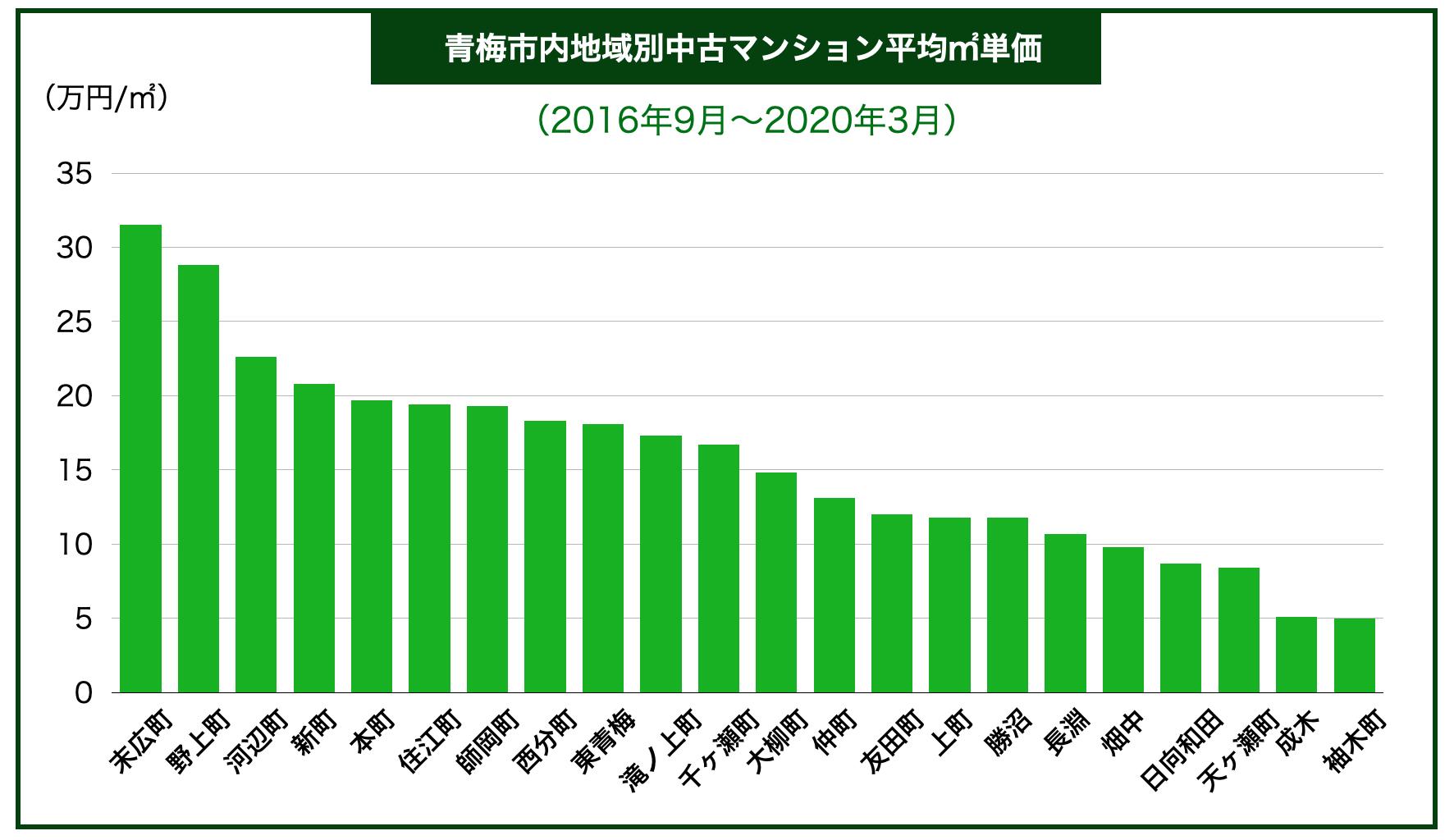 青梅市内区別中古マンション平均㎡単価