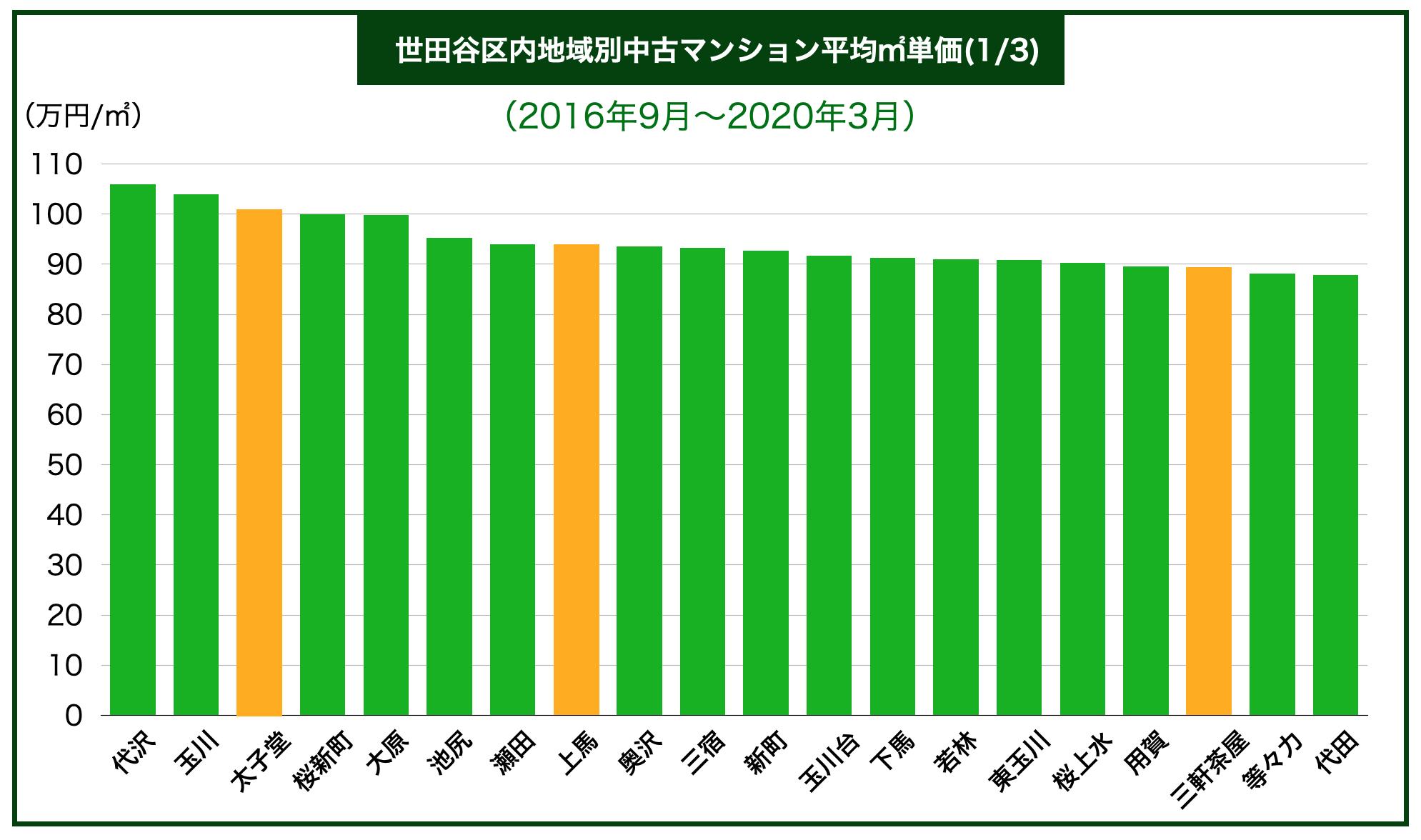 世田谷区内地域別中古マンション平均㎡単価