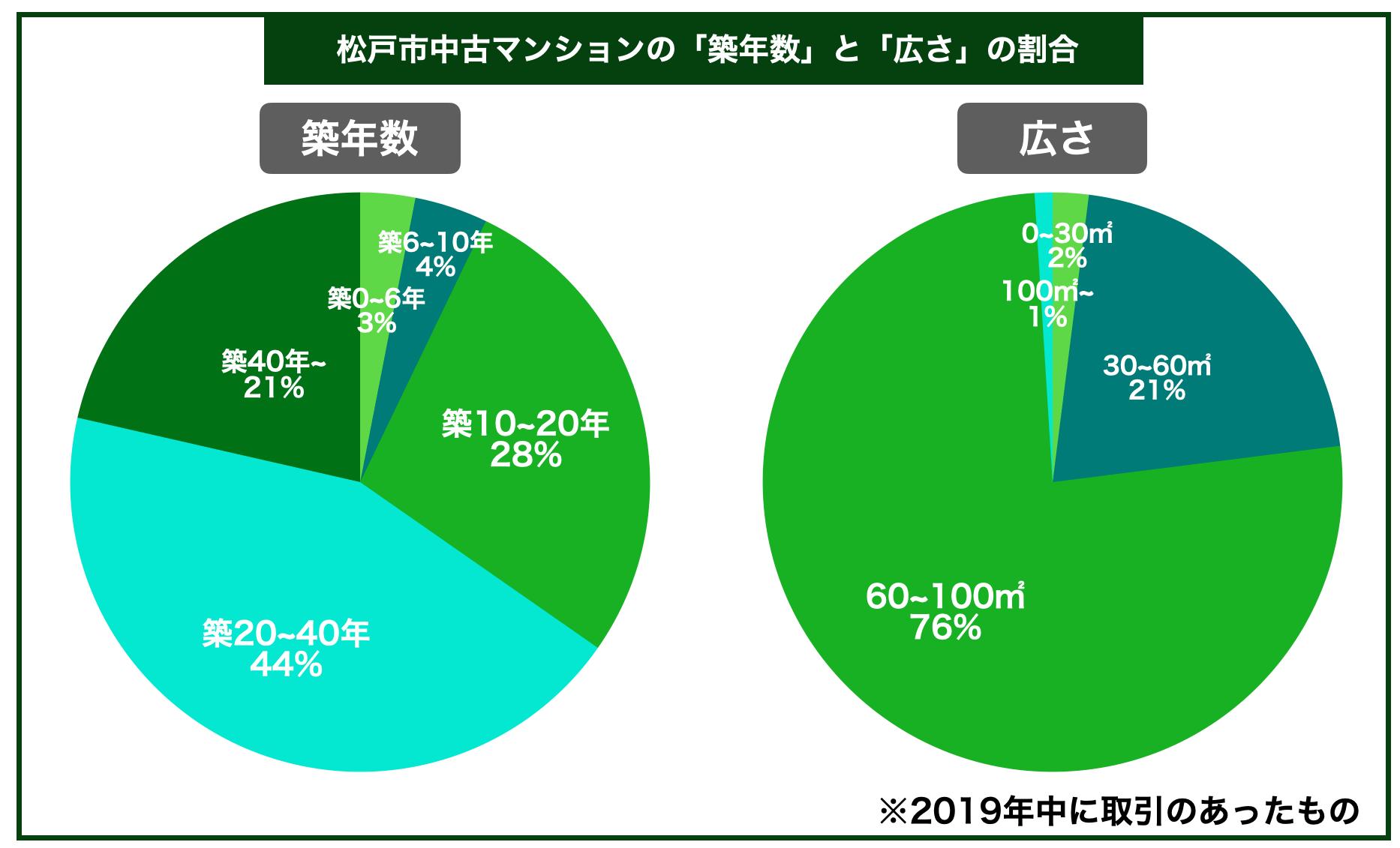 松戸市中古マンション築年数広さ割合