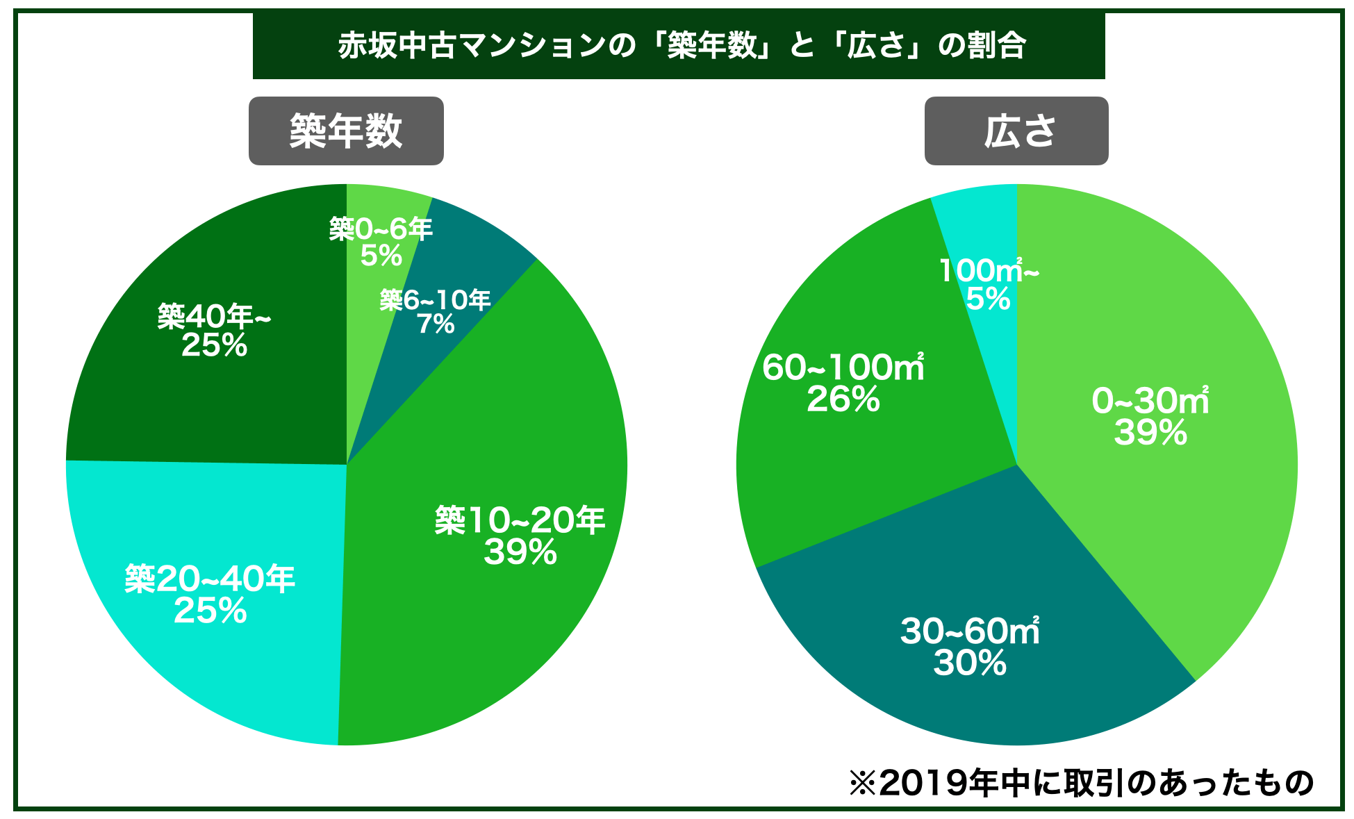 赤坂中古マンション築年数広さ割合