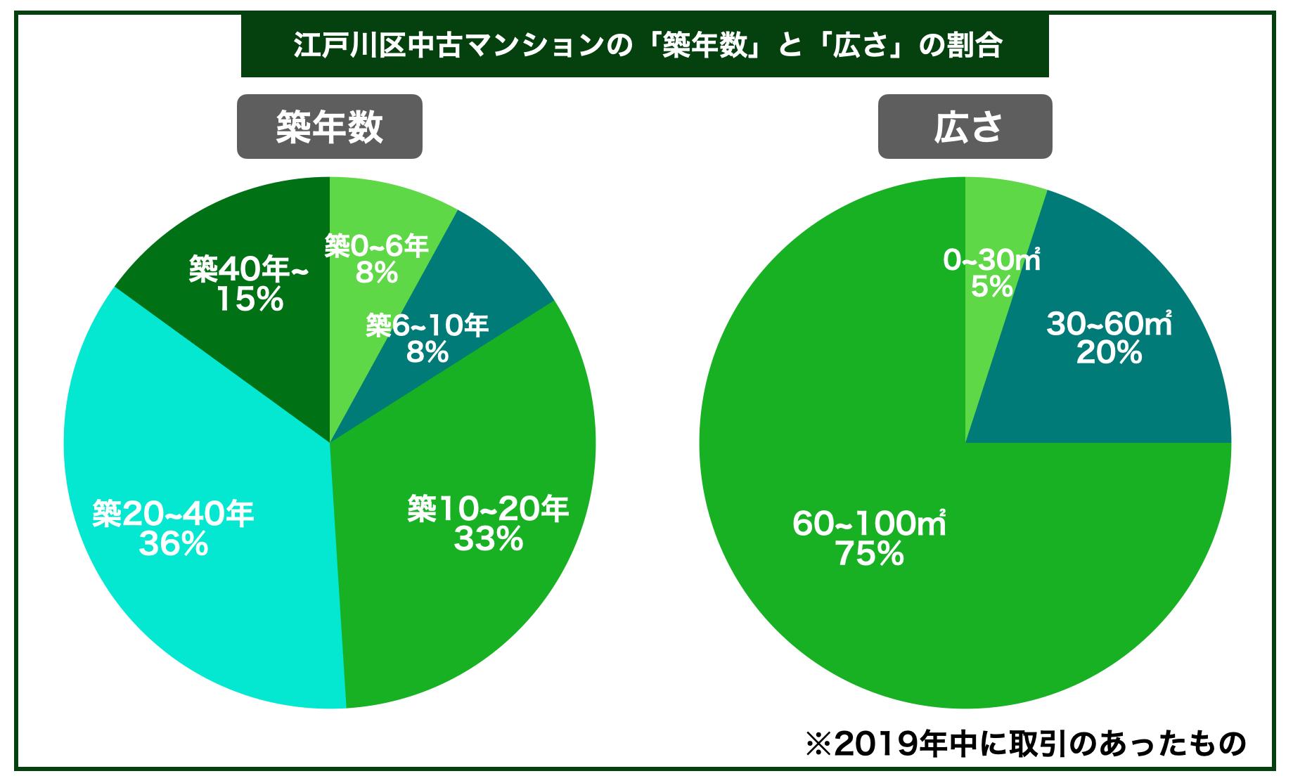 江戸川区中古マンション築年数広さ割合