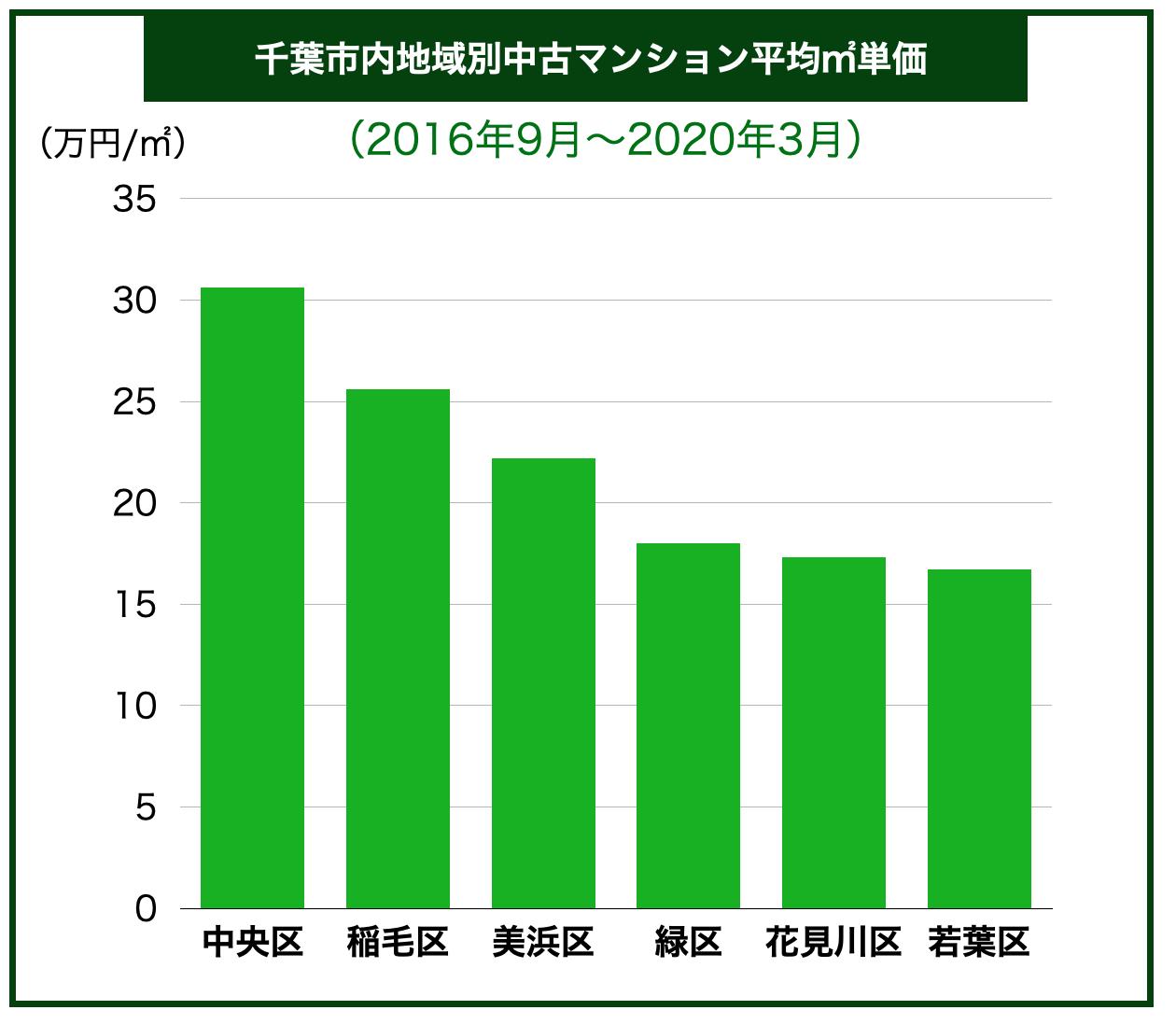千葉県内区別中古マンション平均㎡単価