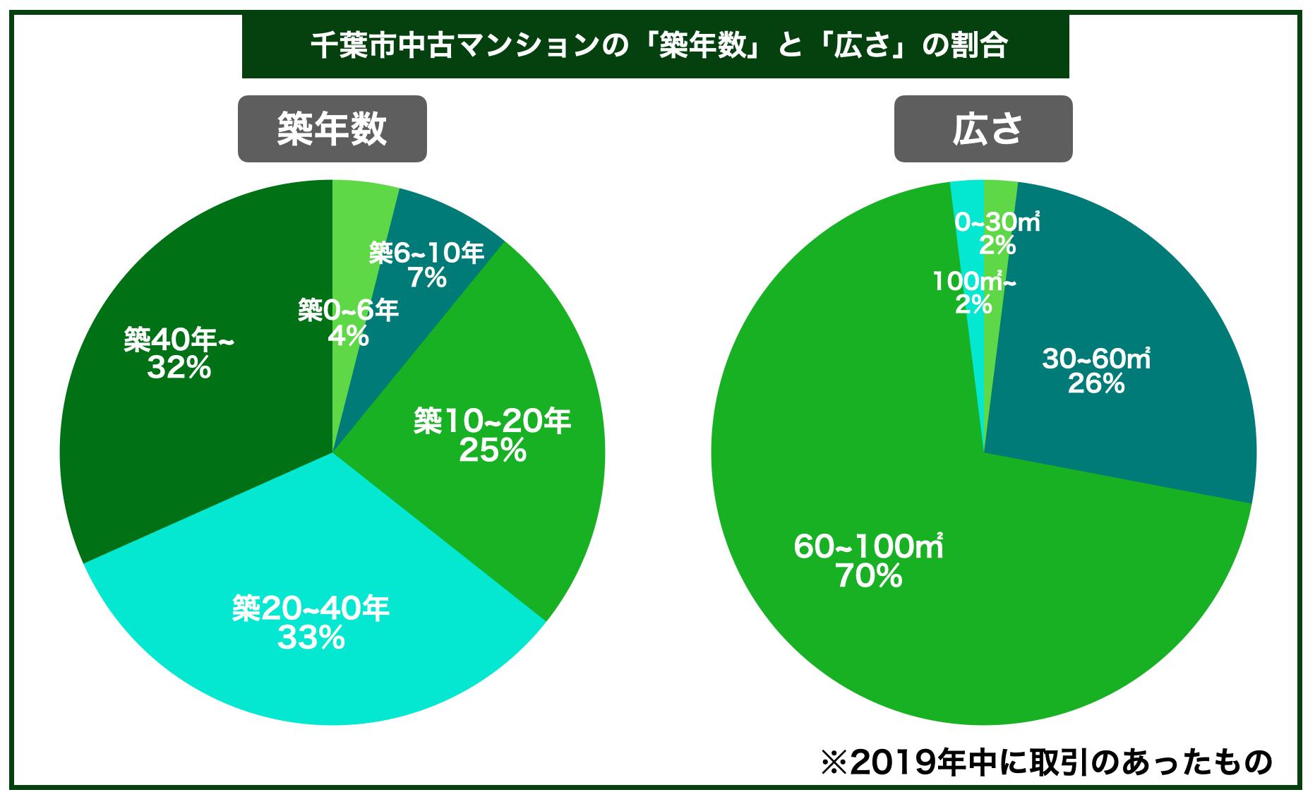 千葉市マンション築年数広さ割合