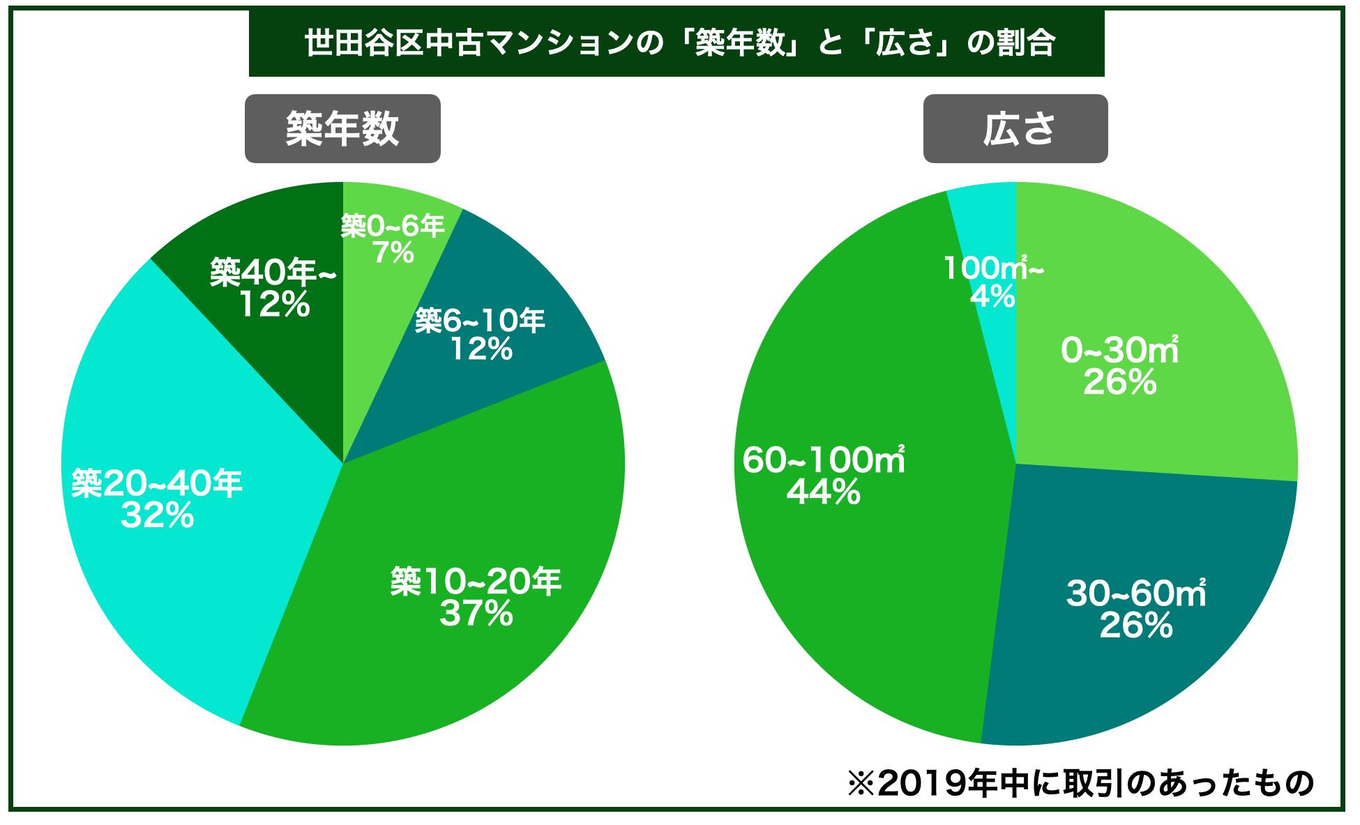 世田谷区中古マンション築年数広さ割合