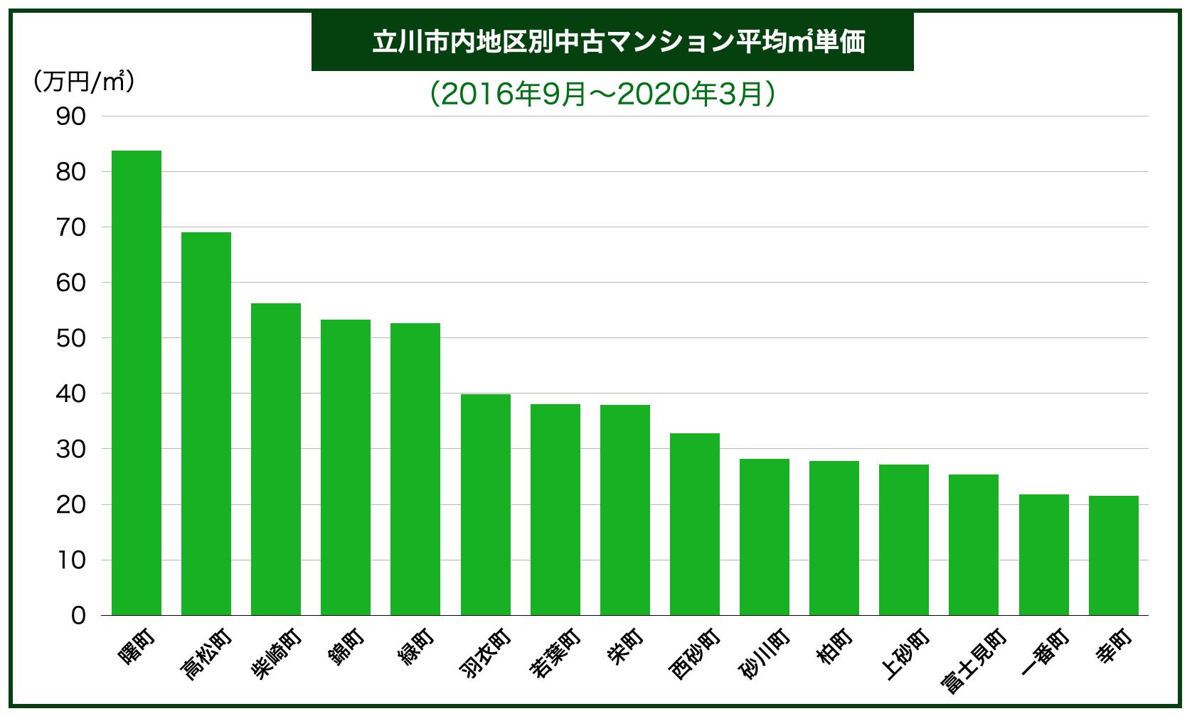 立川市内地域別中古マンション平均㎡単価
