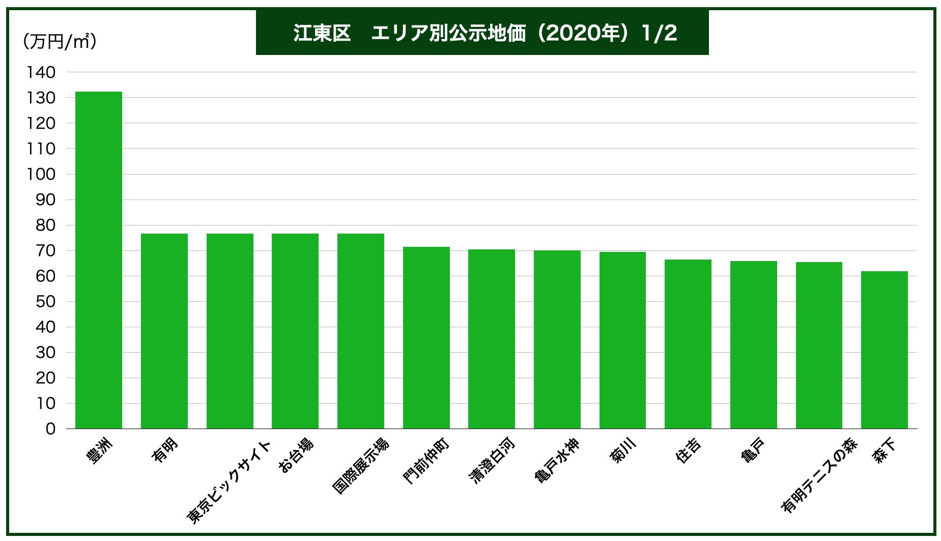 江東区エリア別公示地価