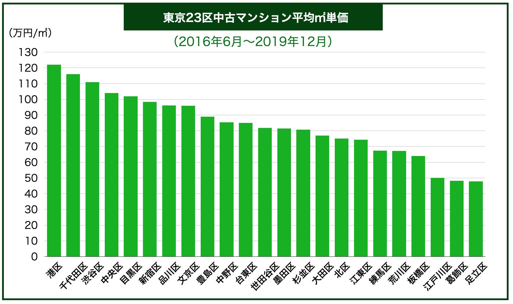 東京23区地域別中古マンション平均㎡単価