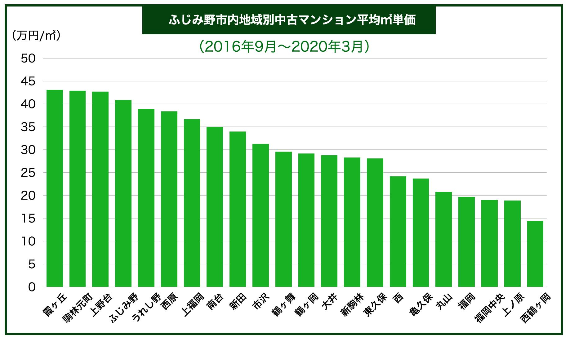 ふじみ野市内地域別中古マンション平均㎡単価