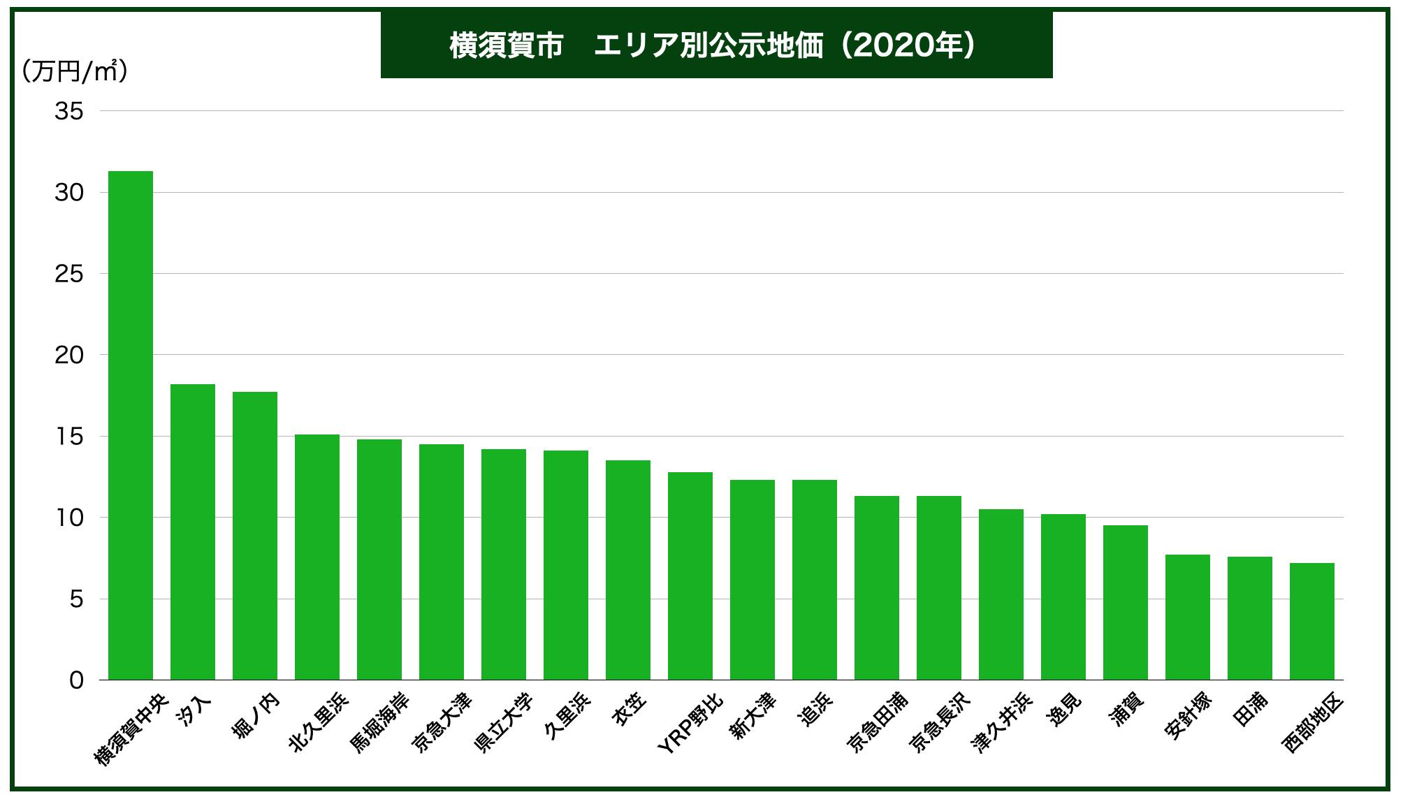 横須賀市エリア別公示地価