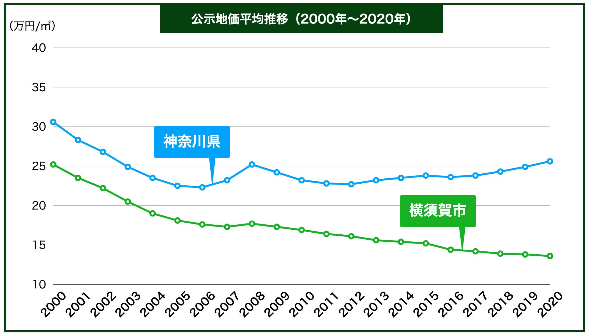 横須賀市の公示地価の推移