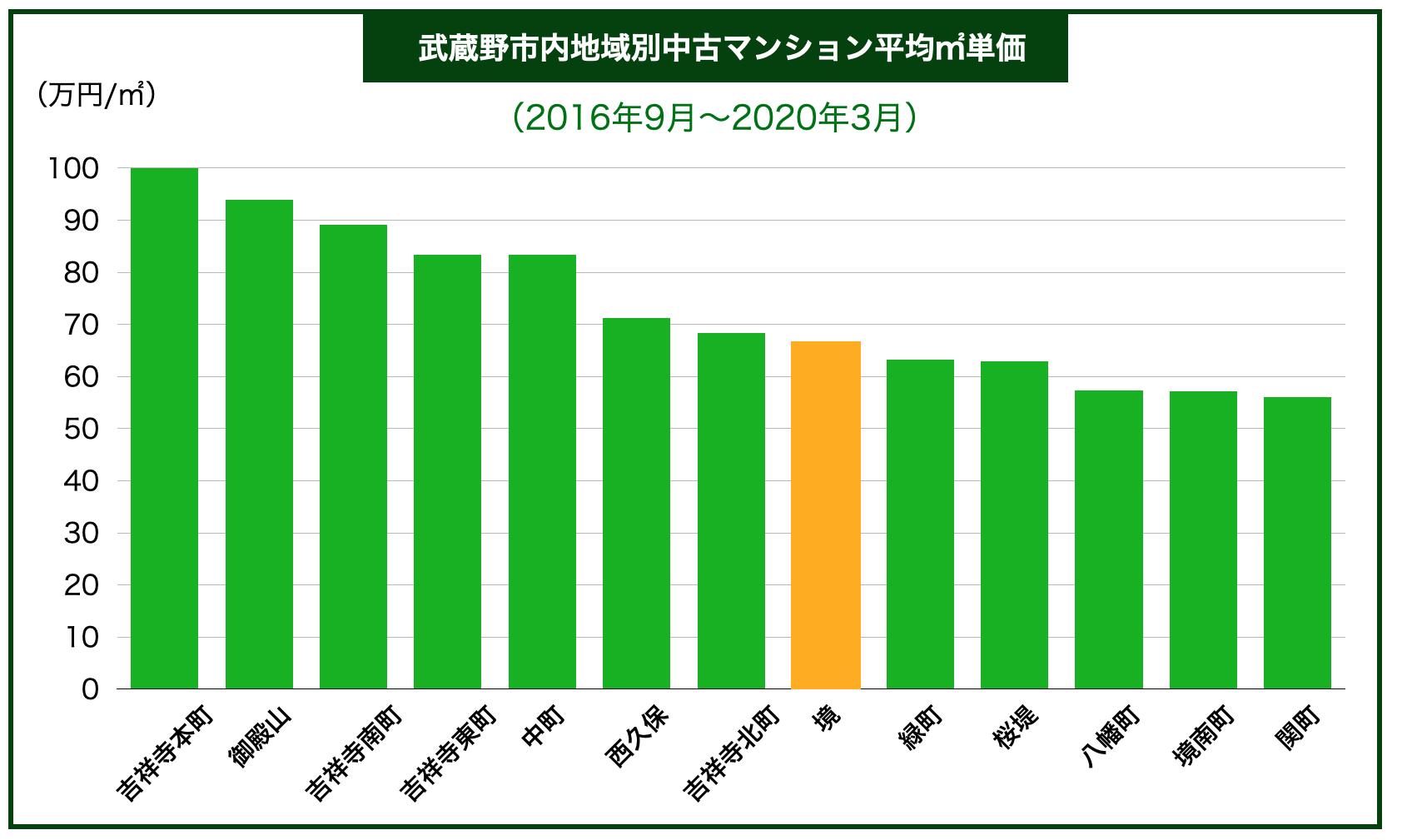 武蔵野市内地域別中古マンション平均㎡単価