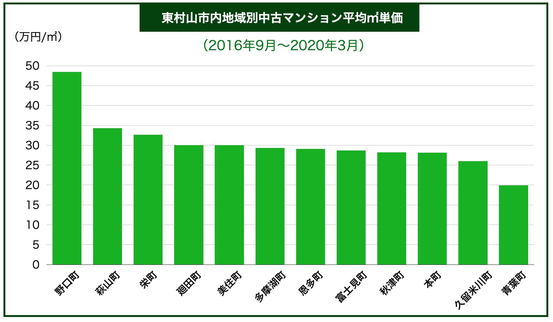 東村山市内区別中古マンション平均㎡単価