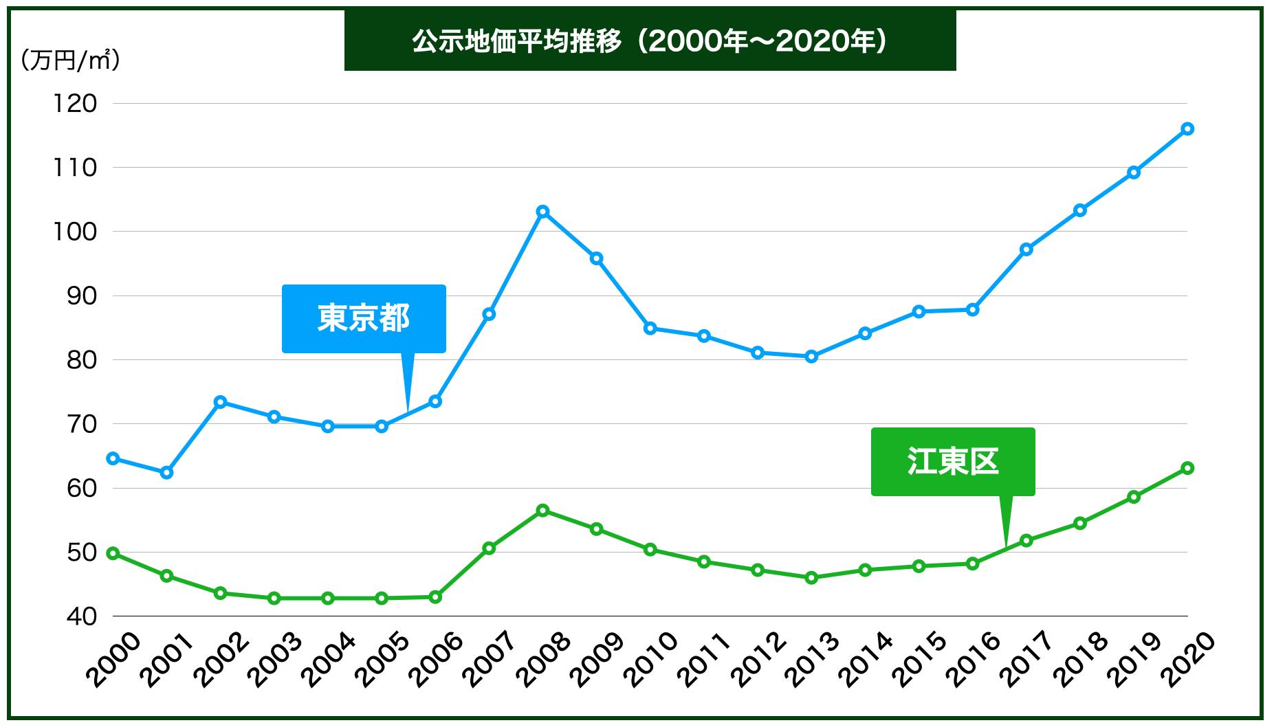 江東区の公示地価の推移