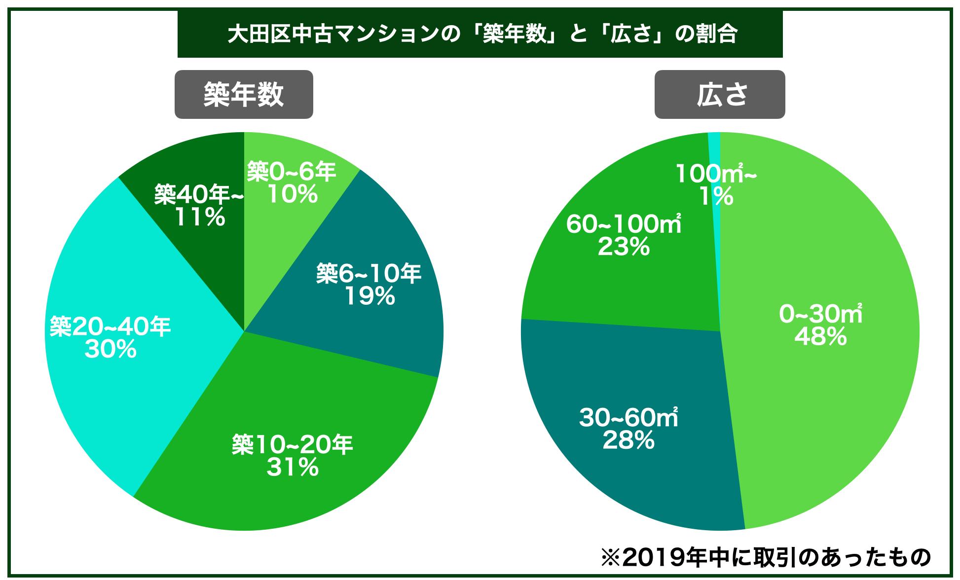 大田区中古マンション築年数広さ割合