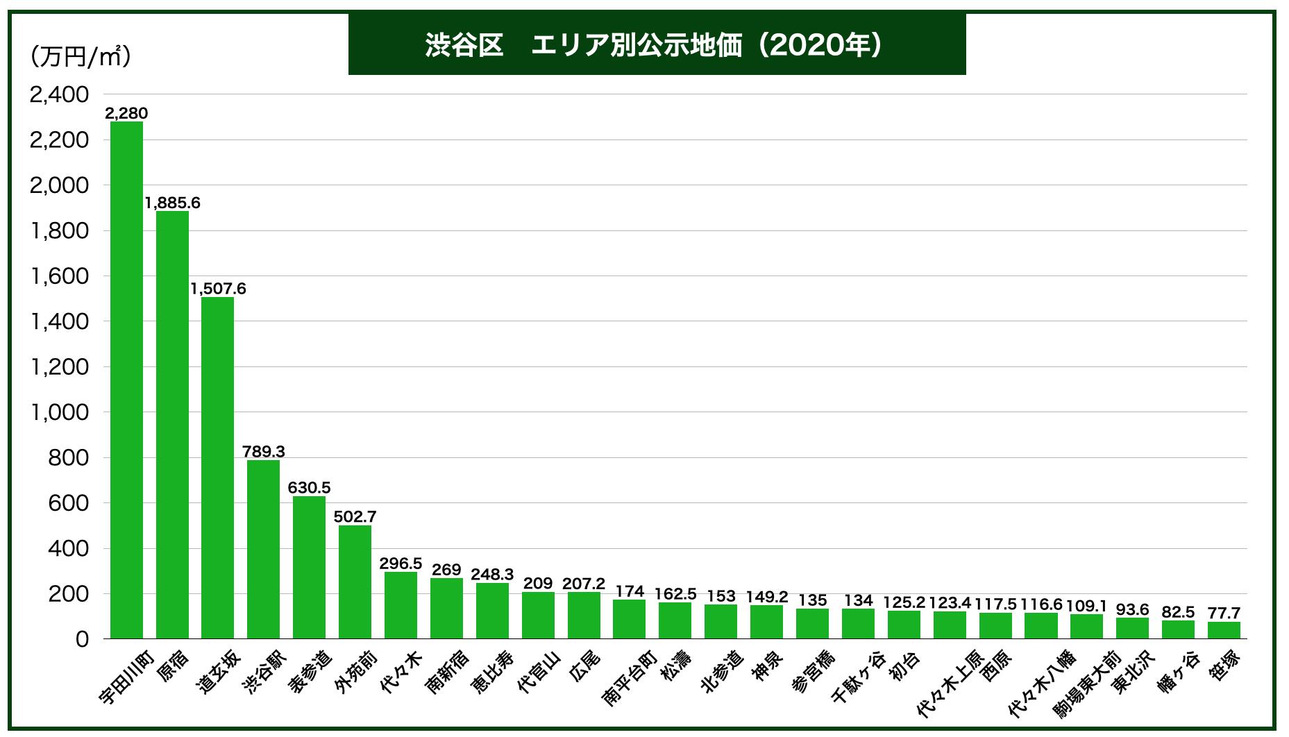 渋谷区エリア別公示地価