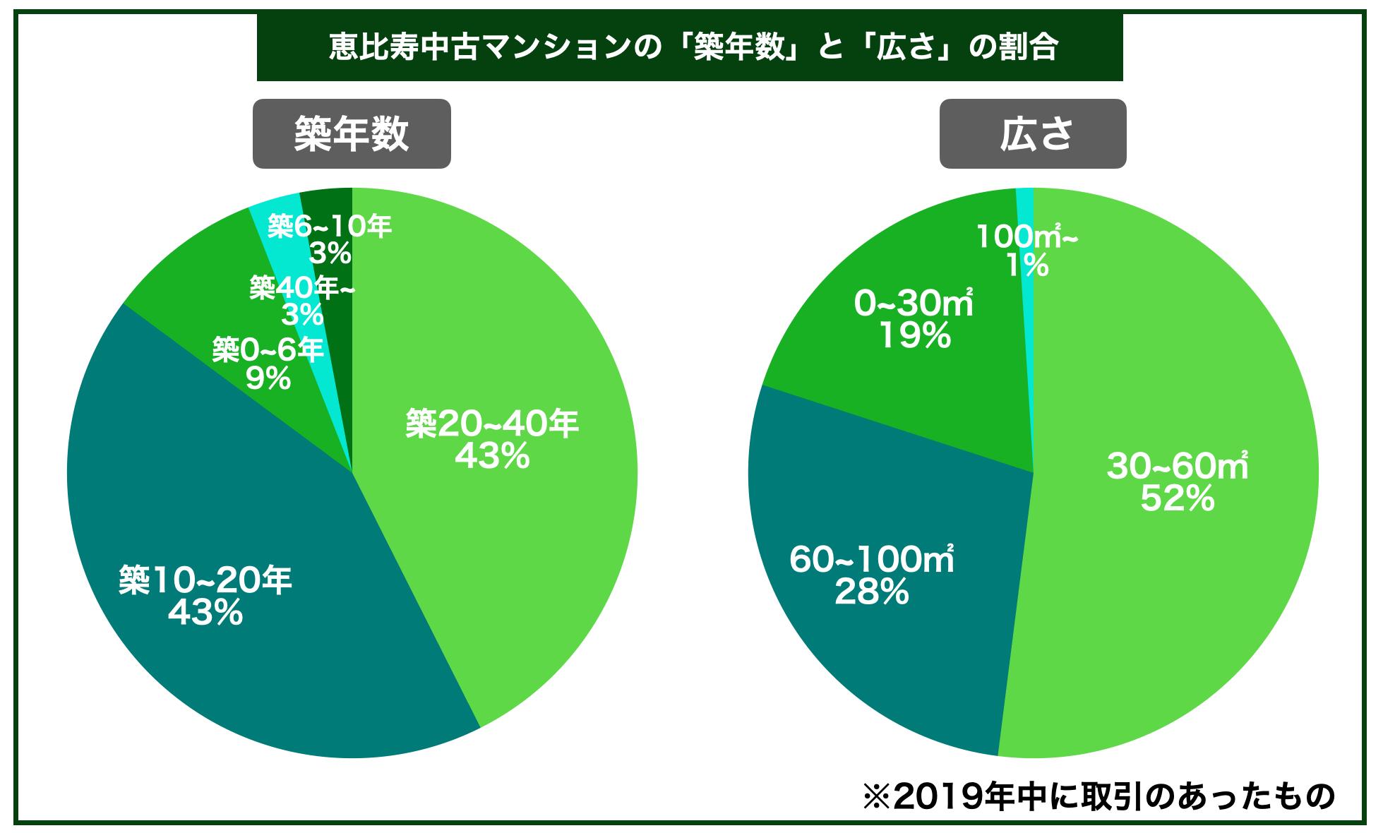 恵比寿中古マンション築年数広さ割合