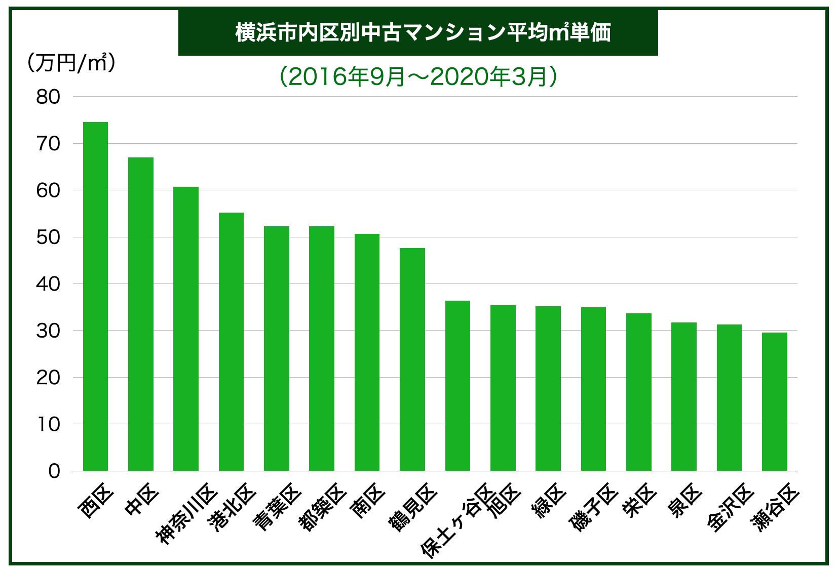 横浜市内地域別中古マンション平均㎡単価