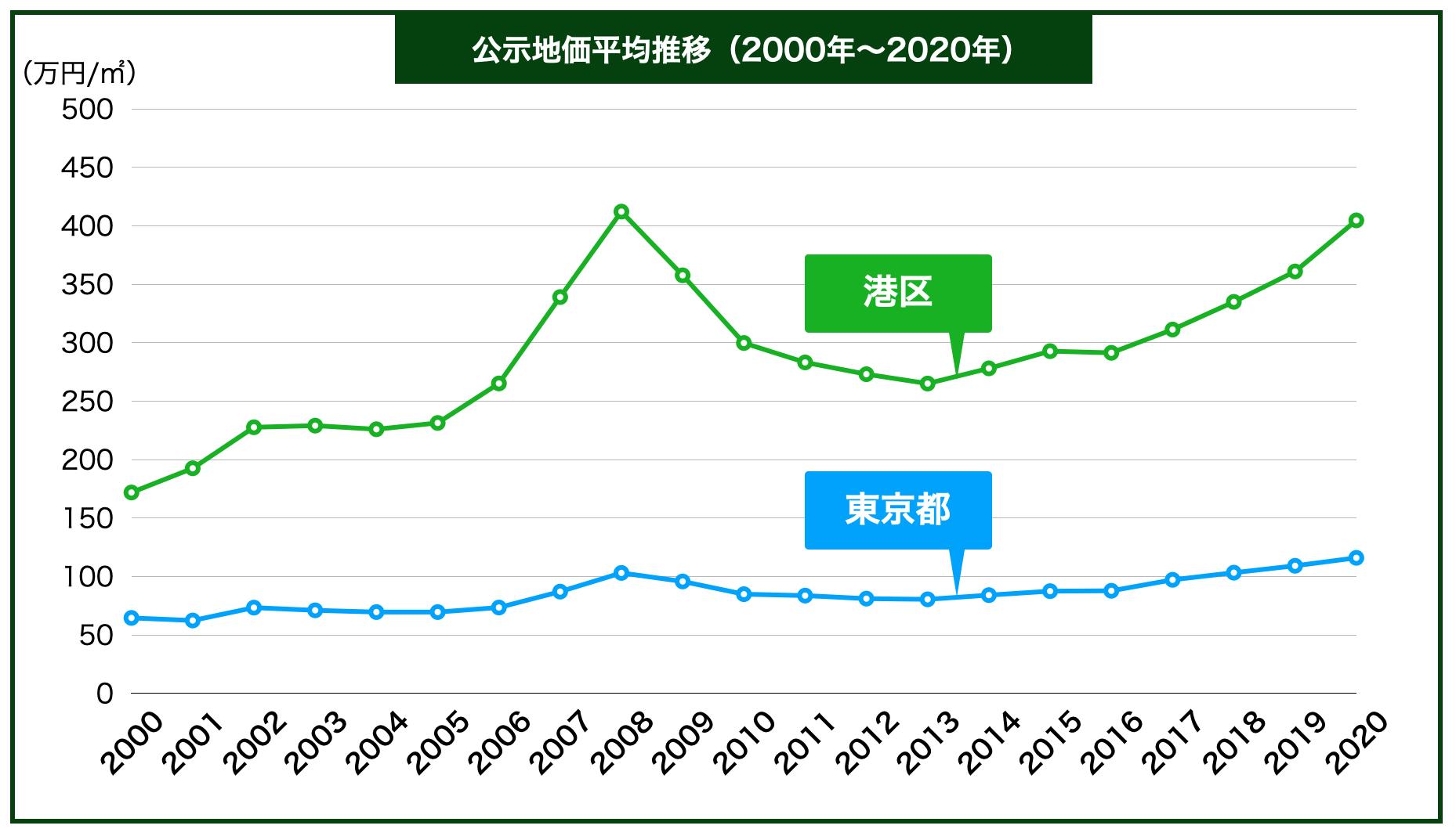 港区の公示地価の推移